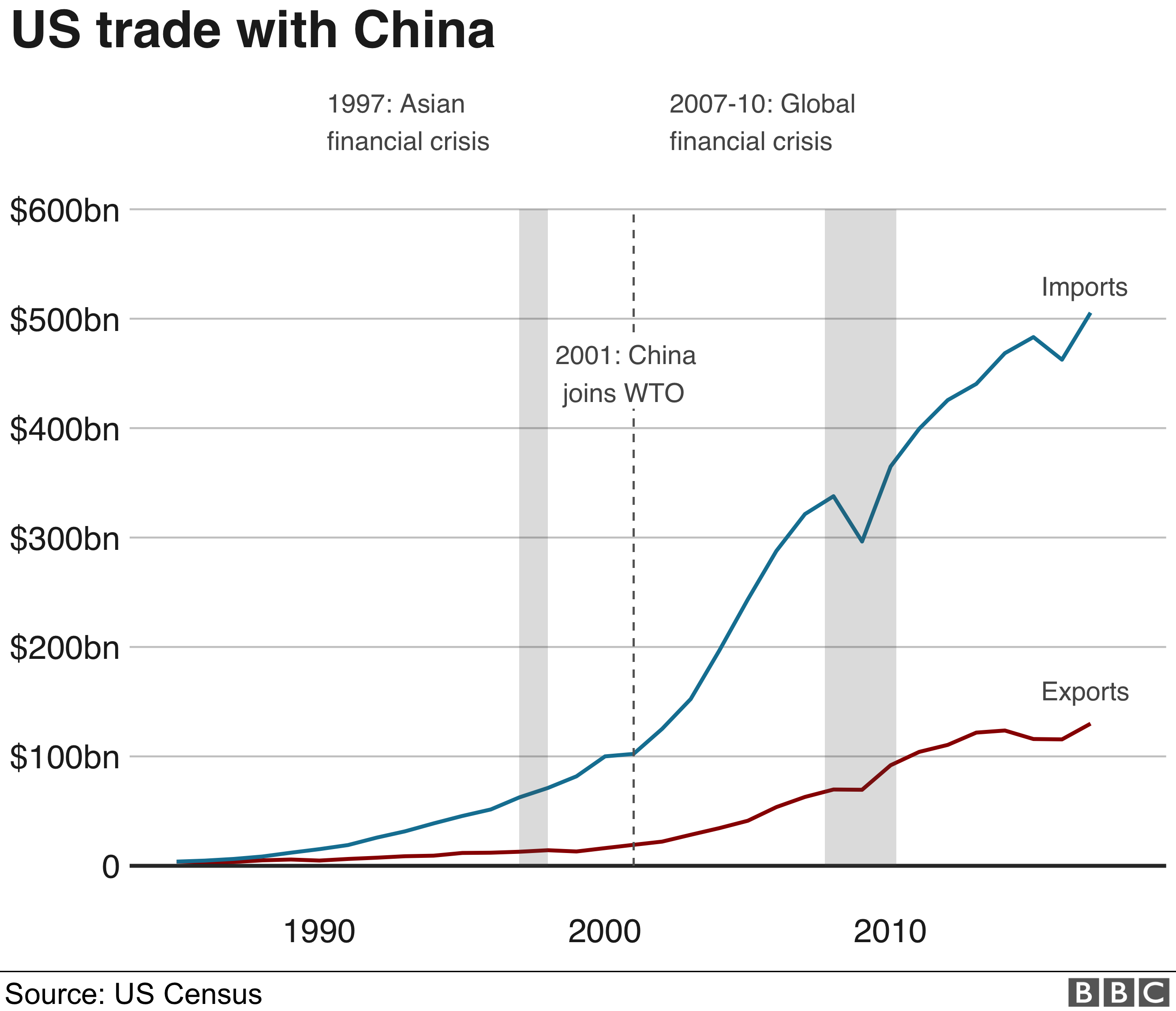 US trade with China graphic