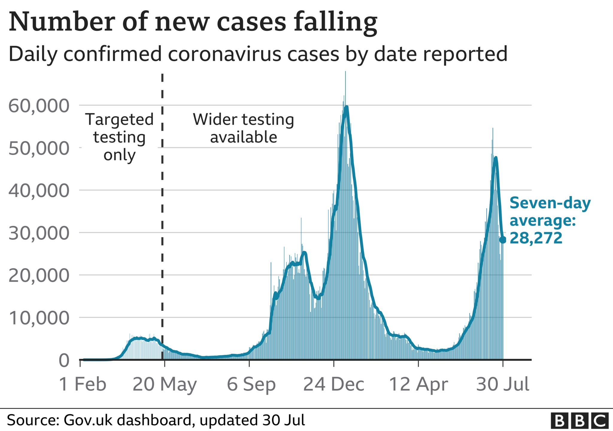 Graph showing Covid cases in the UK