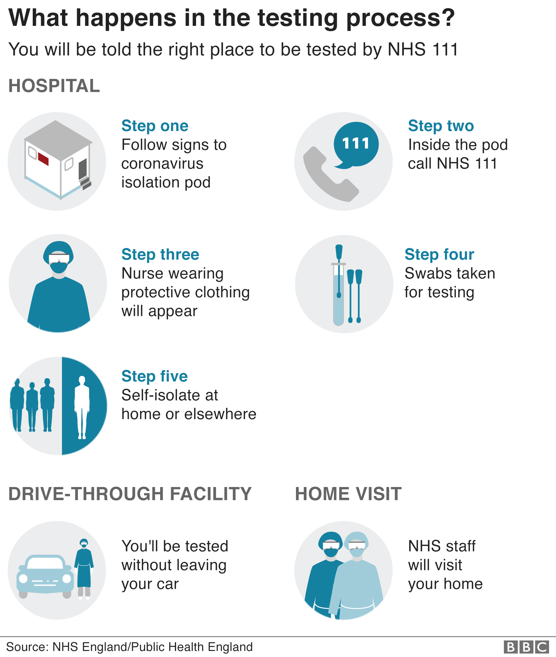 Graphic showing what happens if you have to be tested. You will be told the right place to be tested by NHS 111. If you are told to go to a hospital you must follow signs to coronavirus isolation pod. Inside the pod call NHS 111. A nurse wearing protective clothing will appear. Swabs taken for testing. Self-isolate at home or elsewhere. If you have to go to a drive-through facility, you'll be tested without leaving your car. Or NHS staff may visit your home
