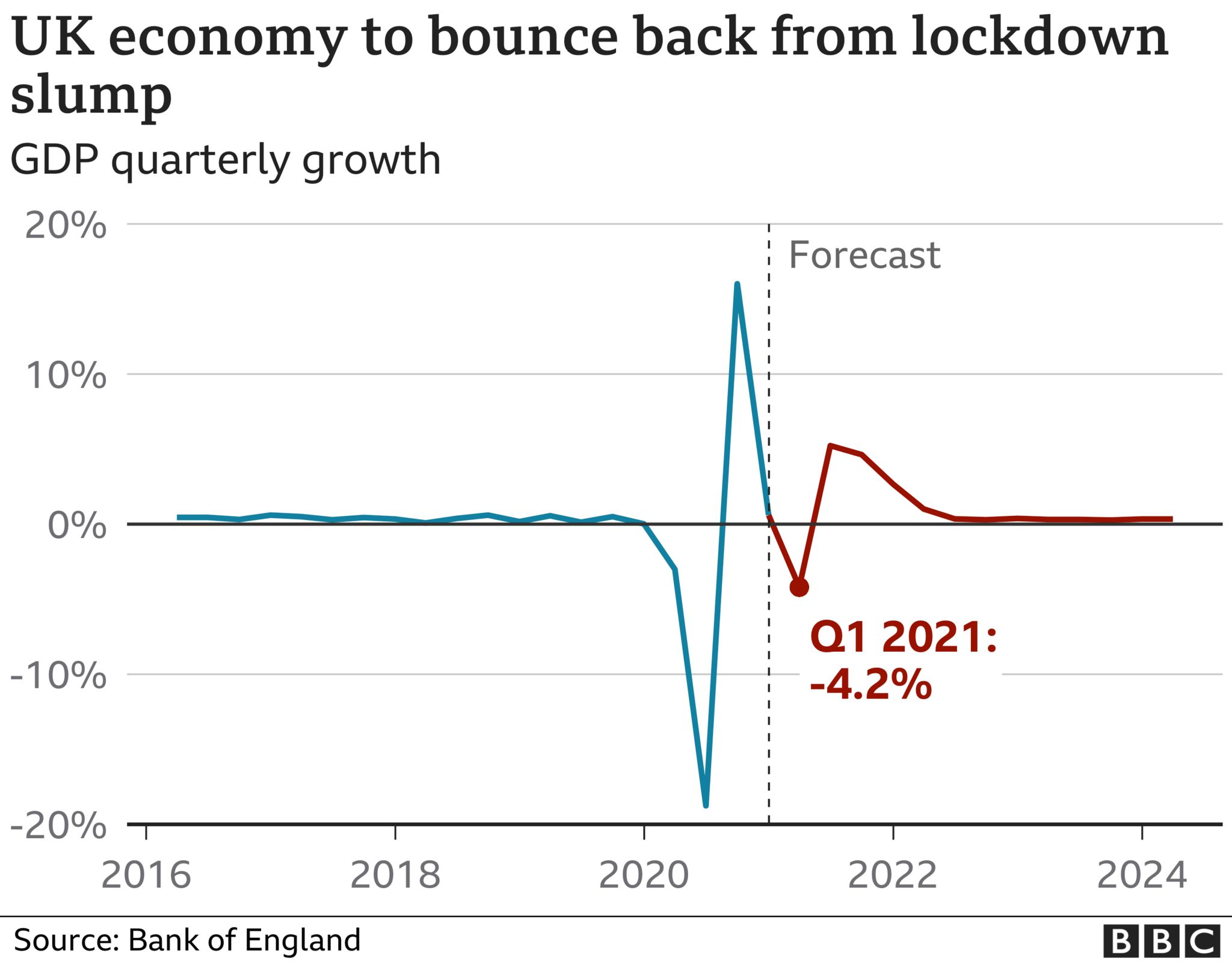 UK economic growth chart showing a dip in the first three months of 2021