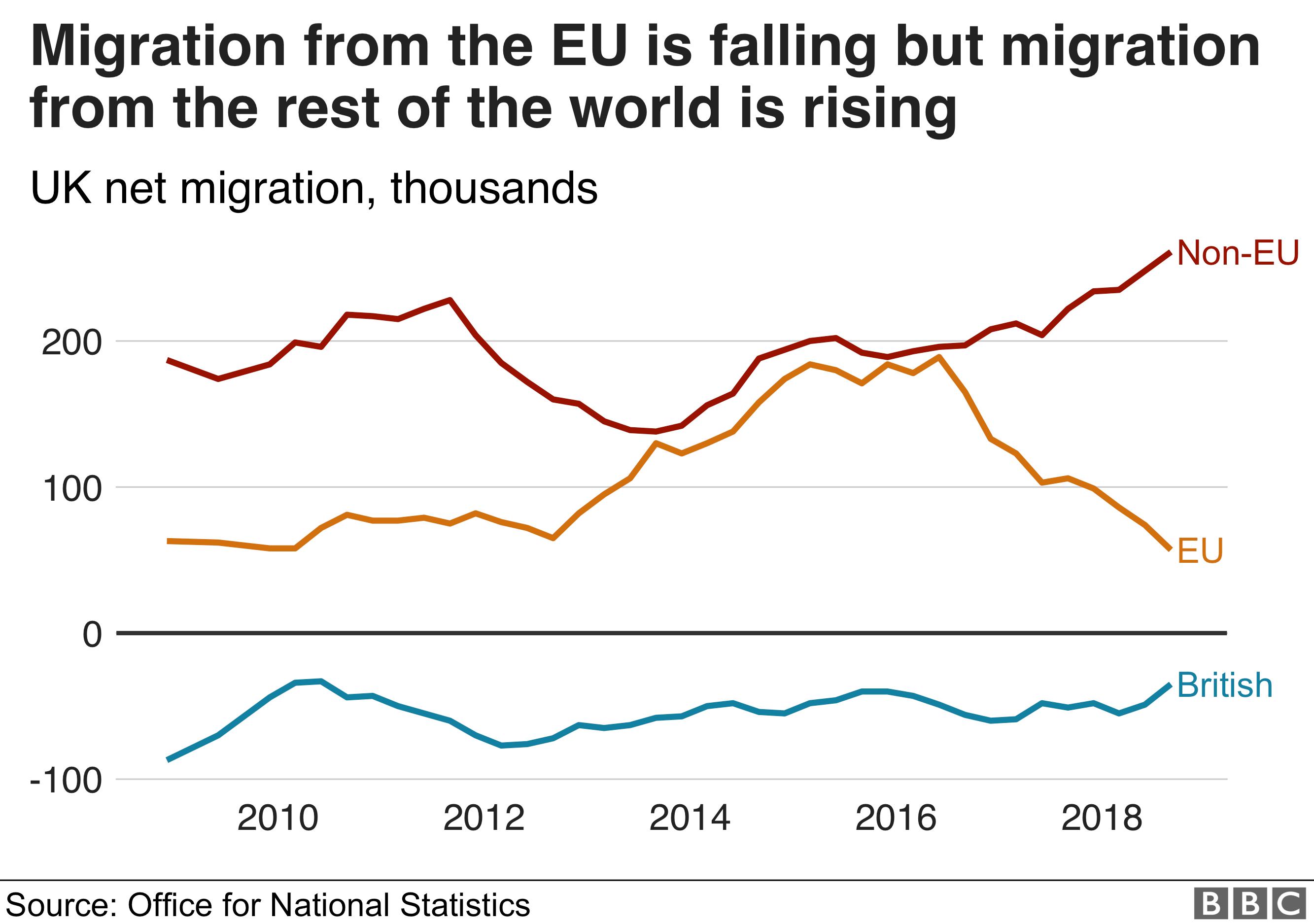 Net migration totals - graph