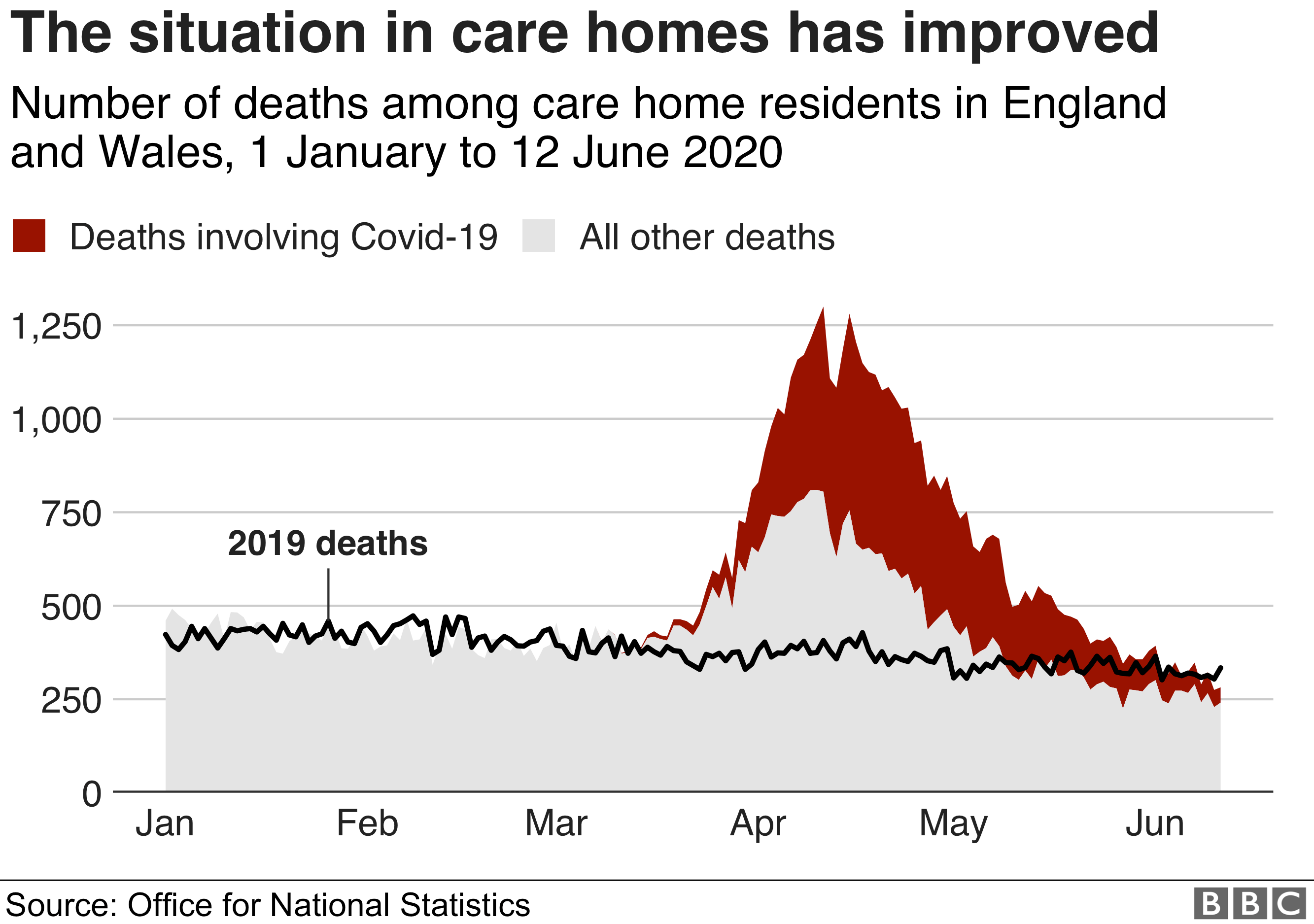 chart: the situation in care homes has improved