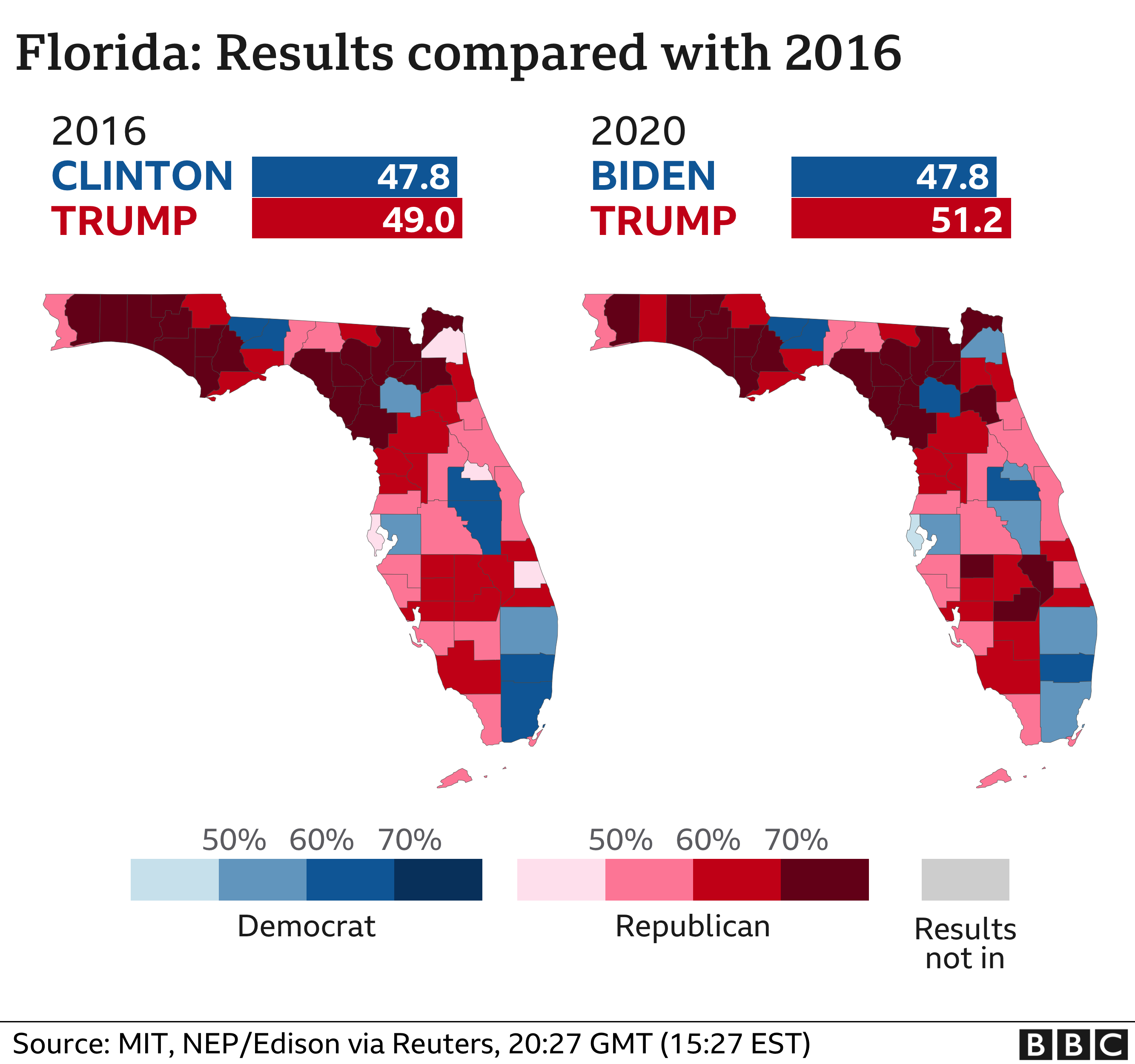 How Trump kept Florida - increased vote share compared to 2016