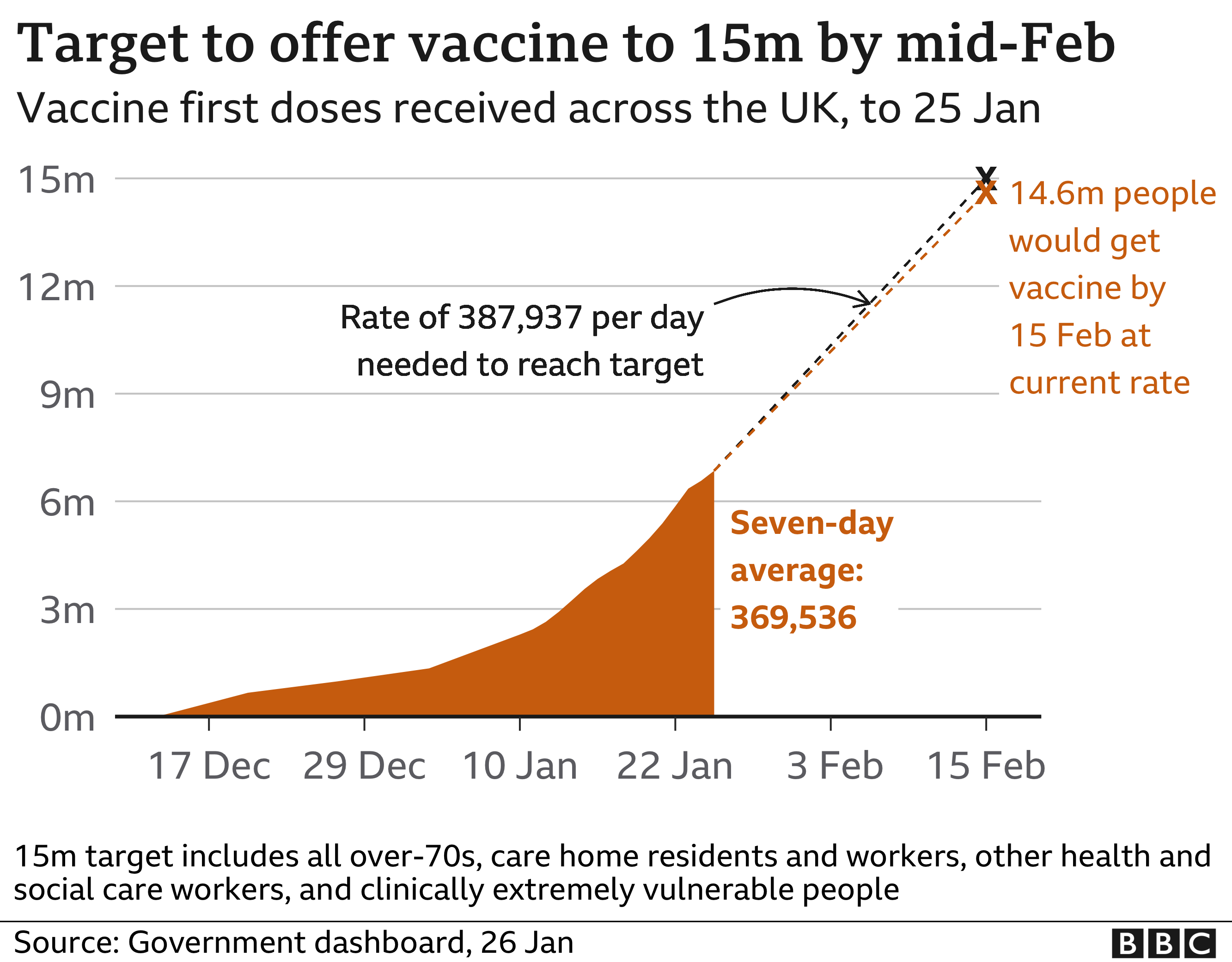 Chart shows progress towards vaccine target of 15m