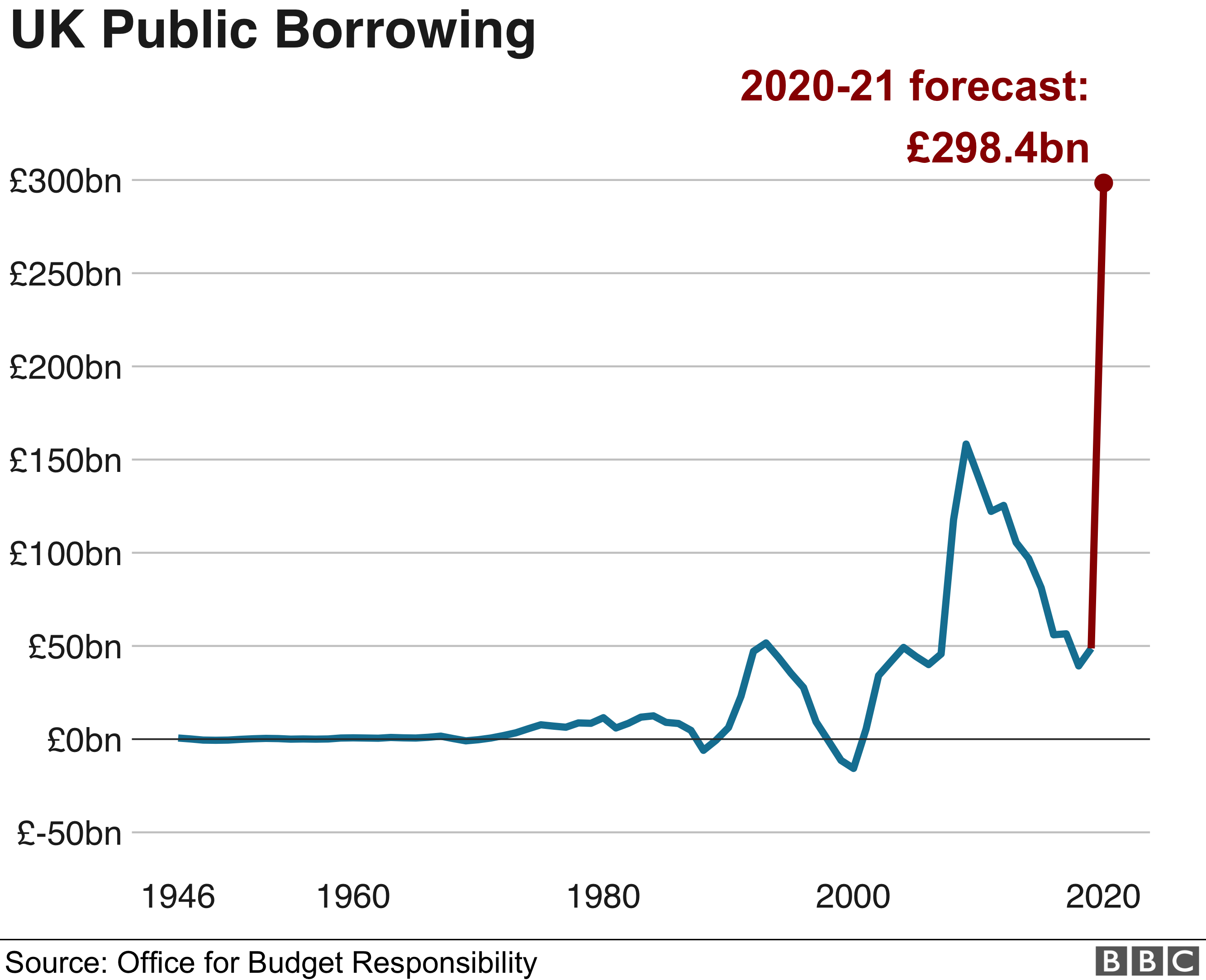 Chart showing UK public borrowing over the last 75 years