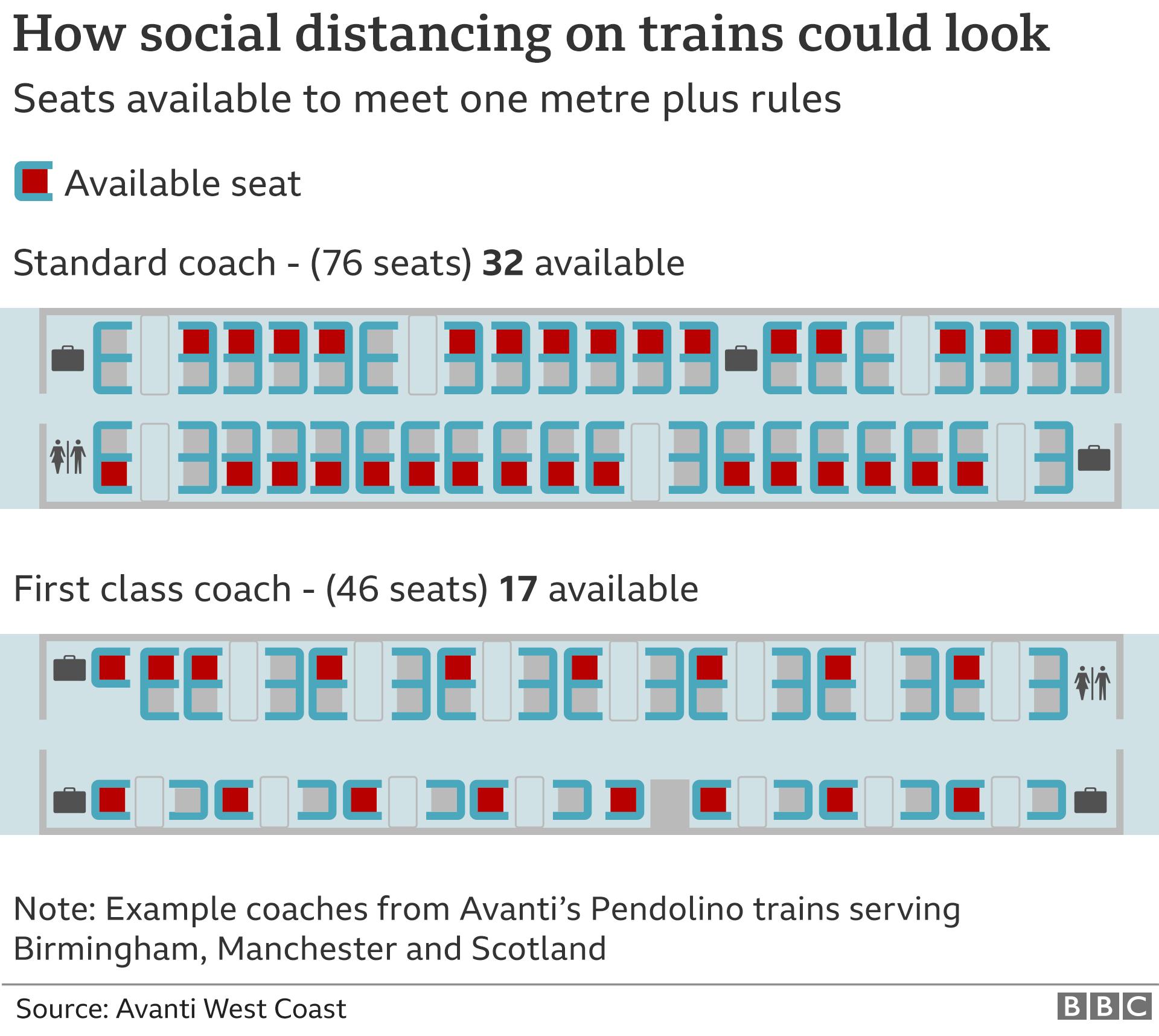 Train seating plan