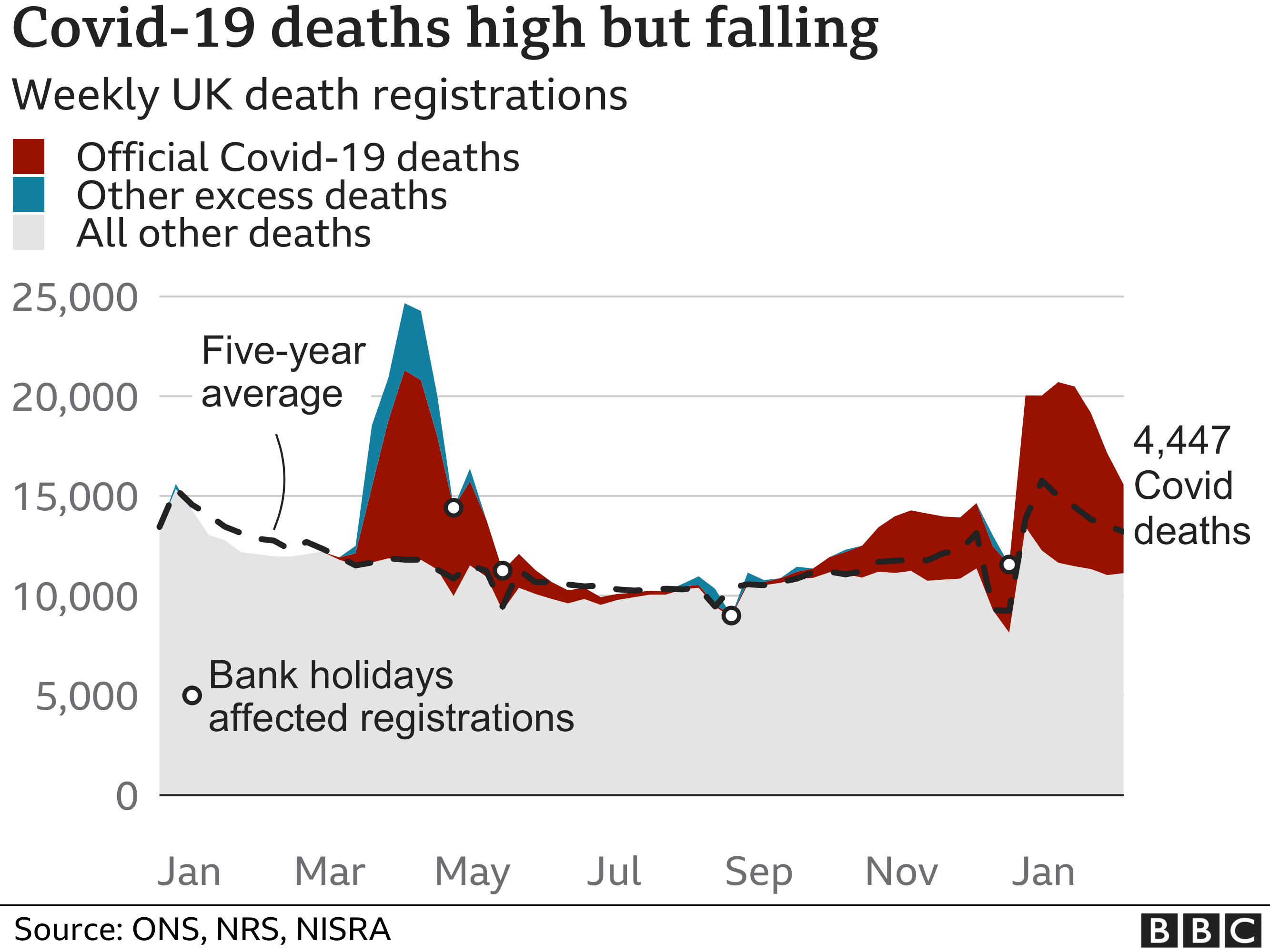Chart shows excess deaths are still higher than expected for the time of year