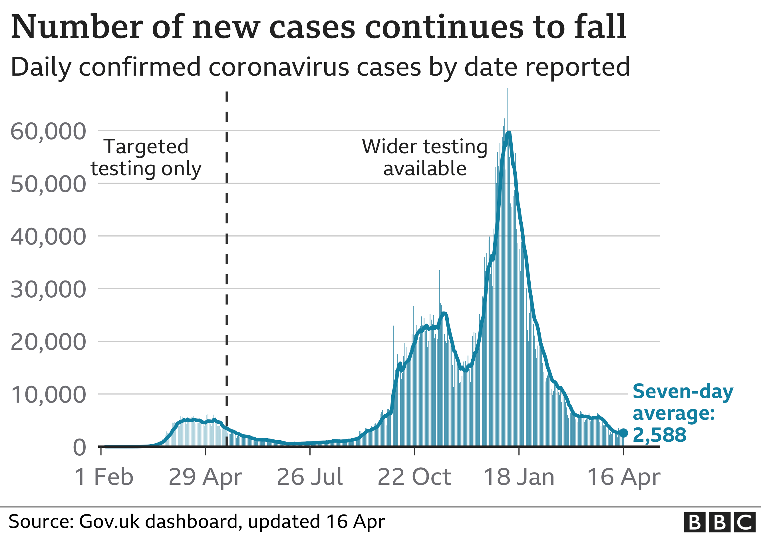Chart shows daily cases continuing to fall. Updated 16 April