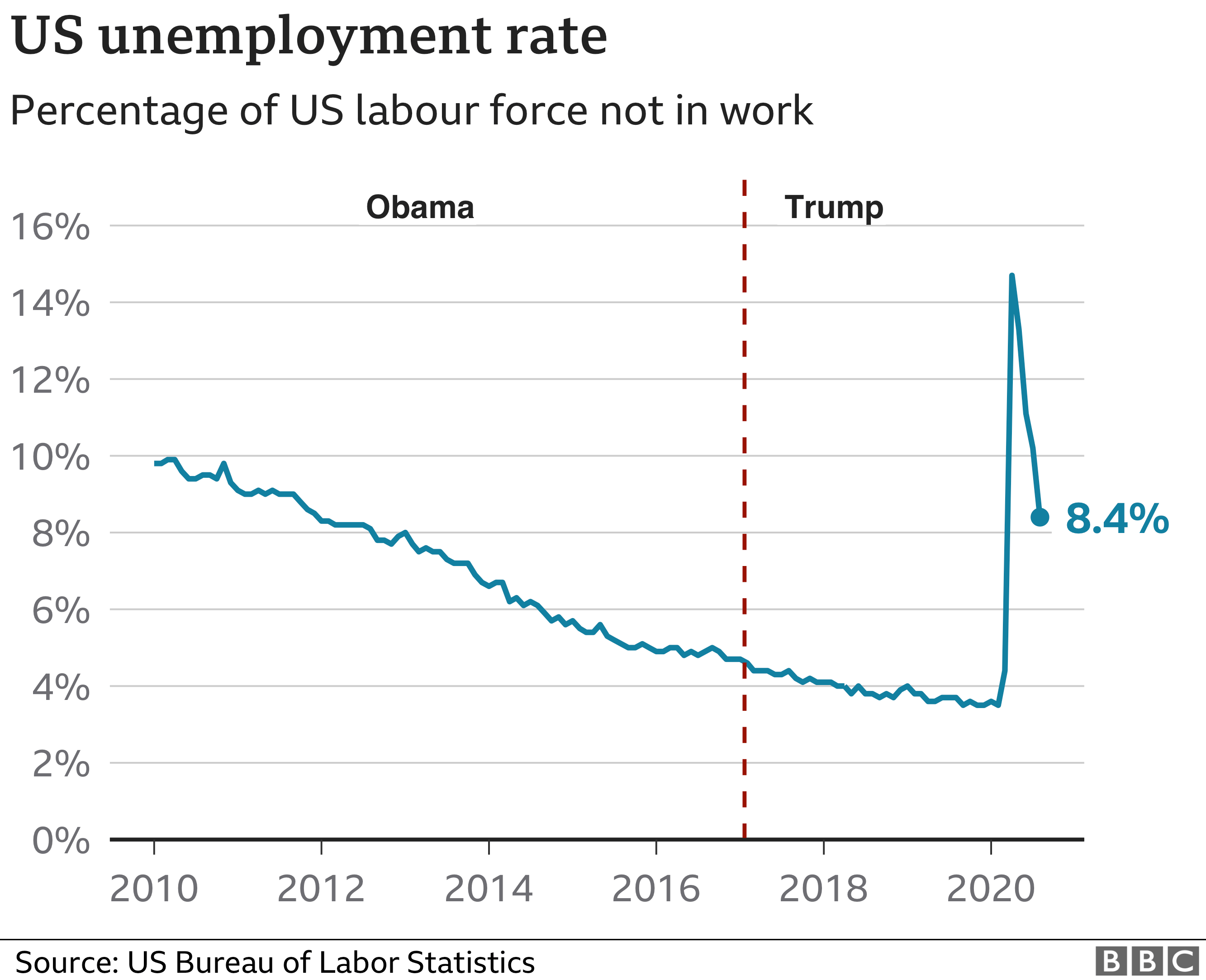 unemployment rte
