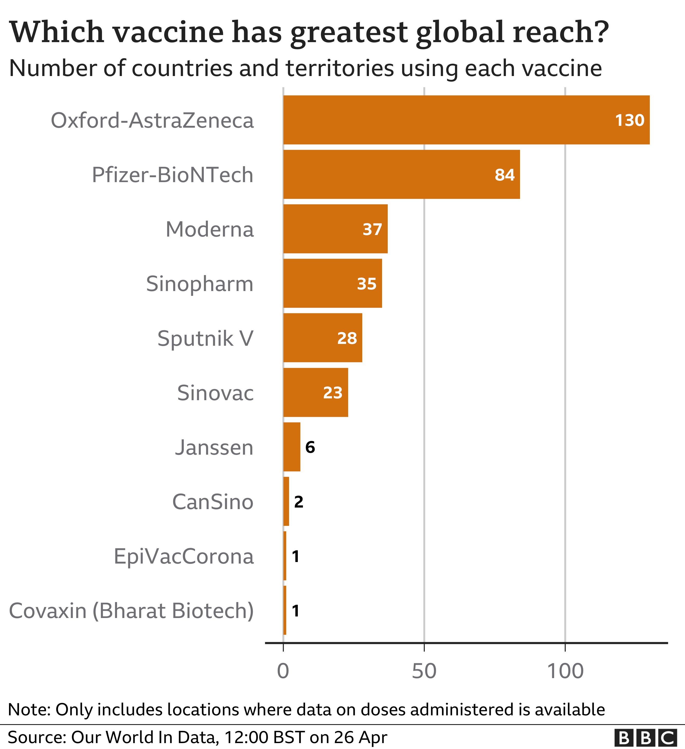 Chart showing which vaccines are being used the most: Oxford-AstraZeneca top, followed by Pfizer-BioNTech