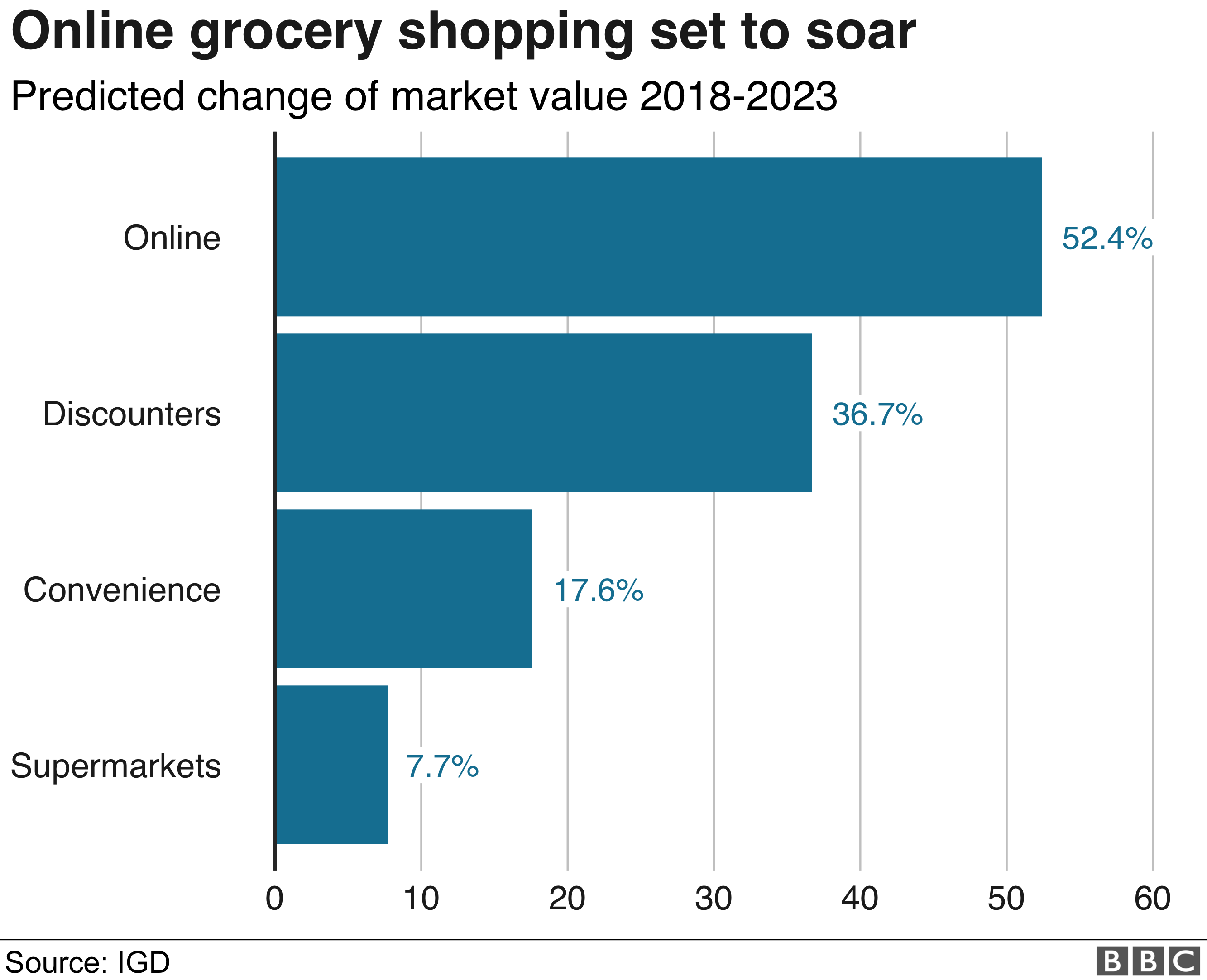 Online grocery shopping set to soar chart
