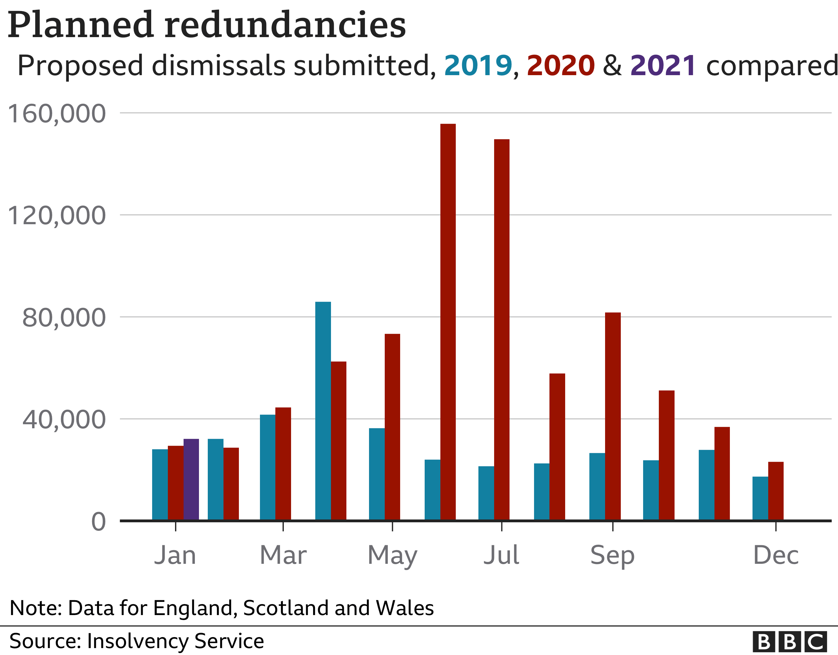 Graph showing number of planned redundancies in Britain, according to Insolvency Service data for 2019, 2020 and 2021.