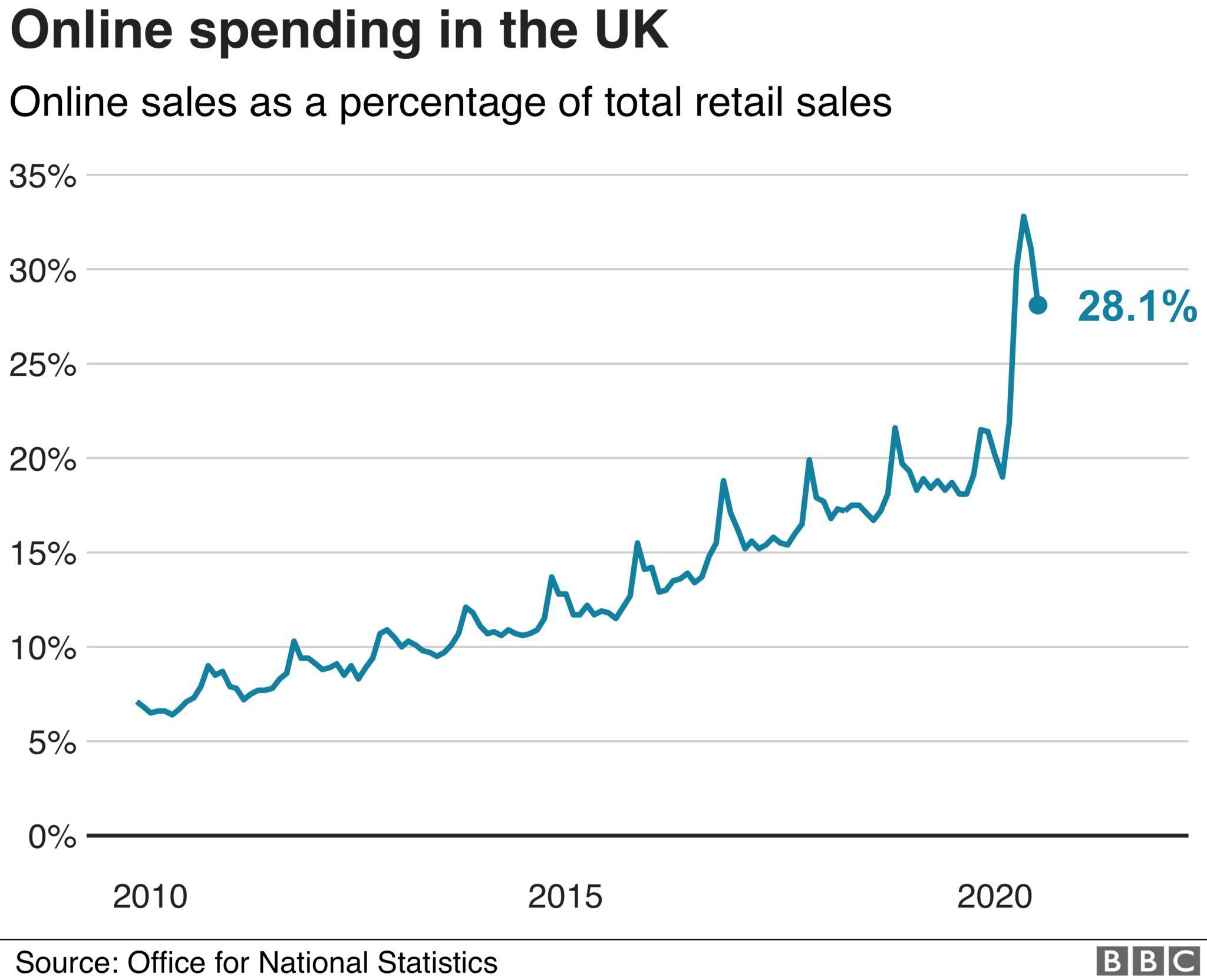 Online sales chart