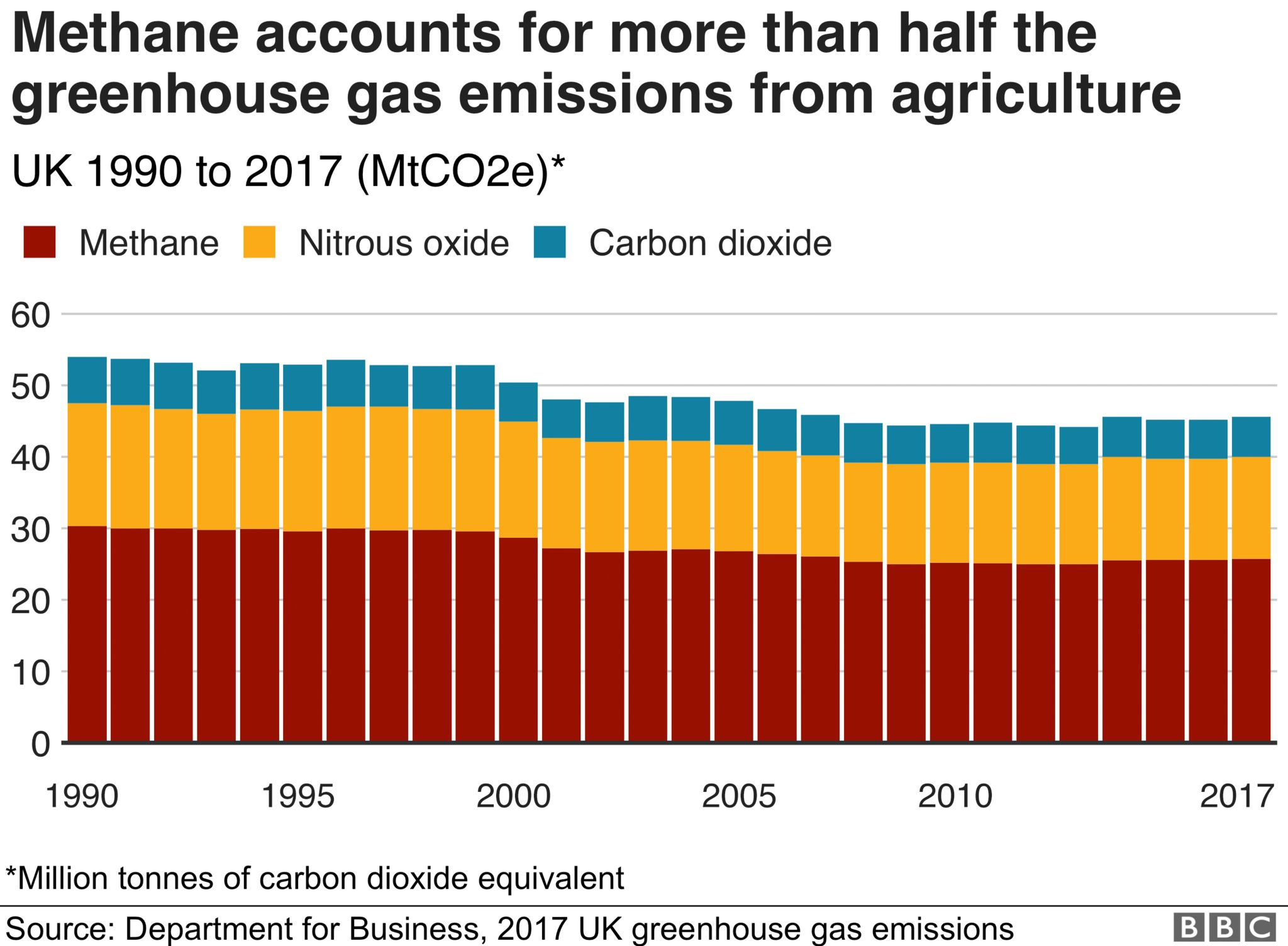 Chart showing that methane accounts for more than half the greenhouse gas emissions from UK farming.