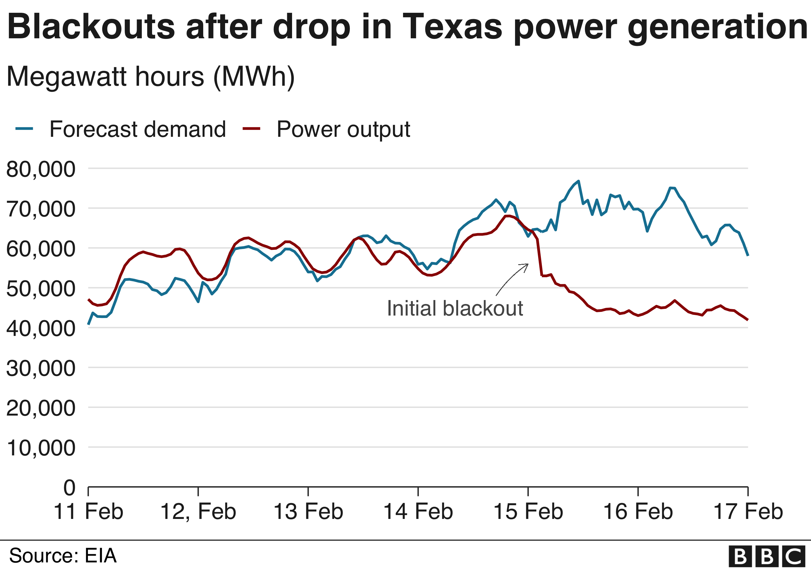 Texas blackouts after storm hit