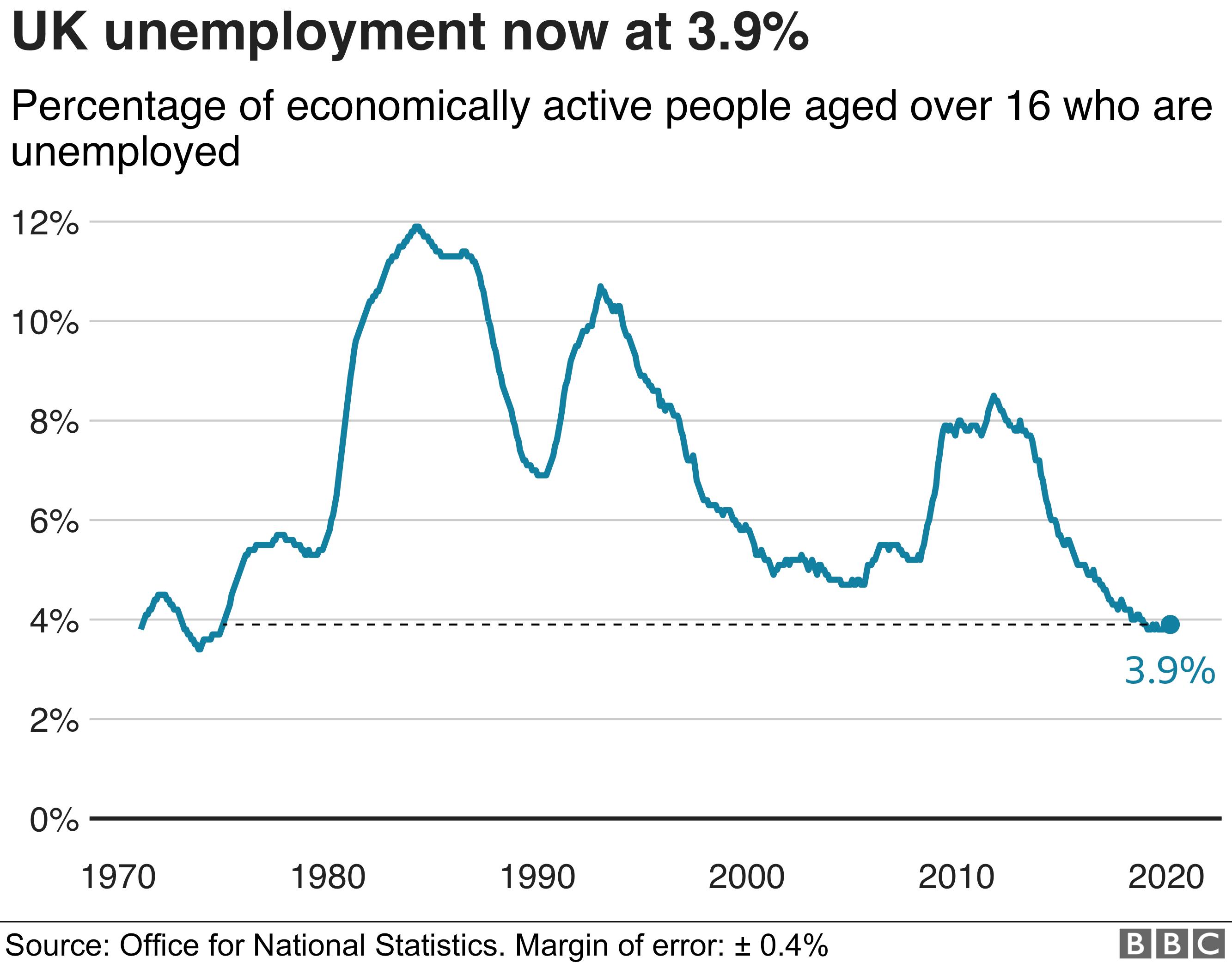 Unemployment rate chart