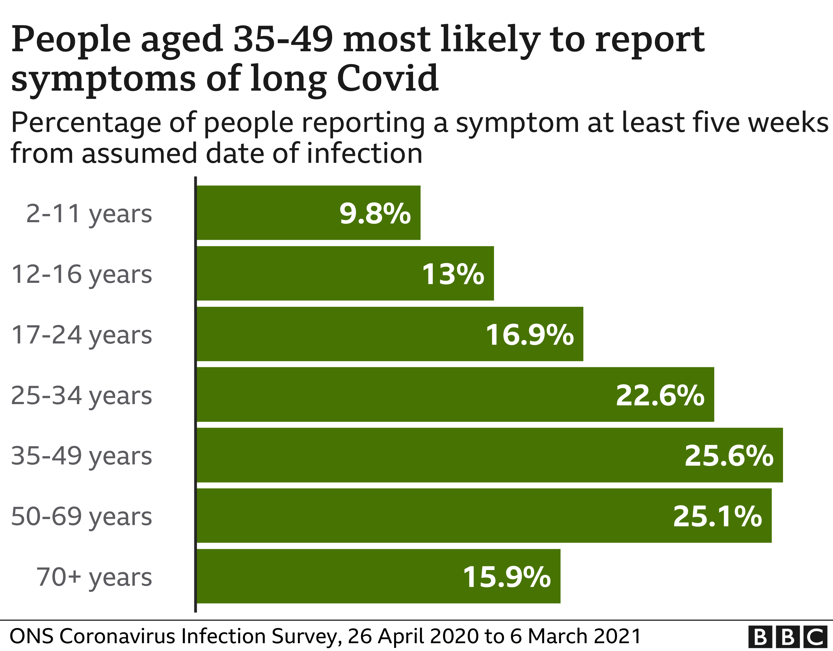 Age groups most likely to report symptoms