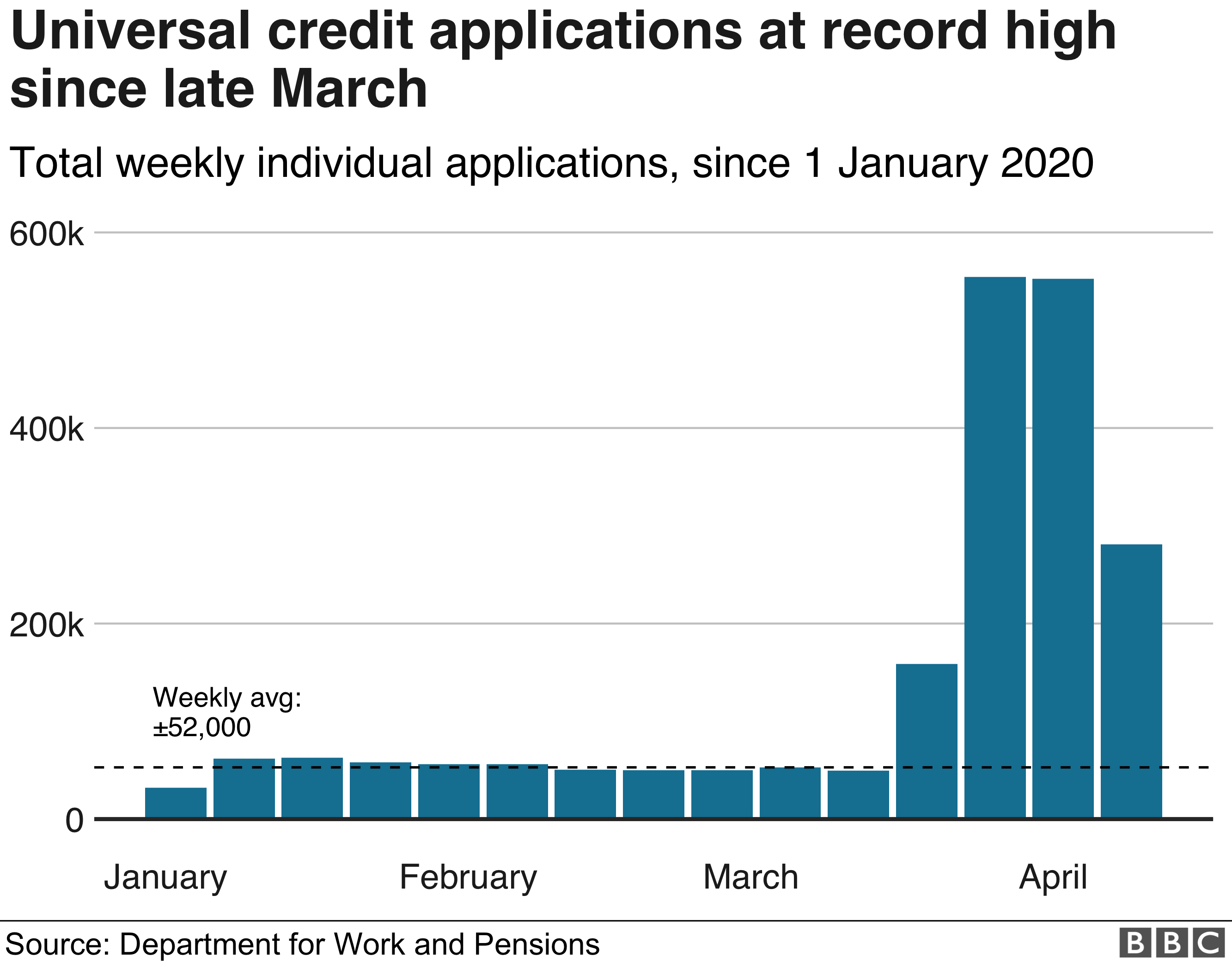Universal Credit applications reach record high - graphic