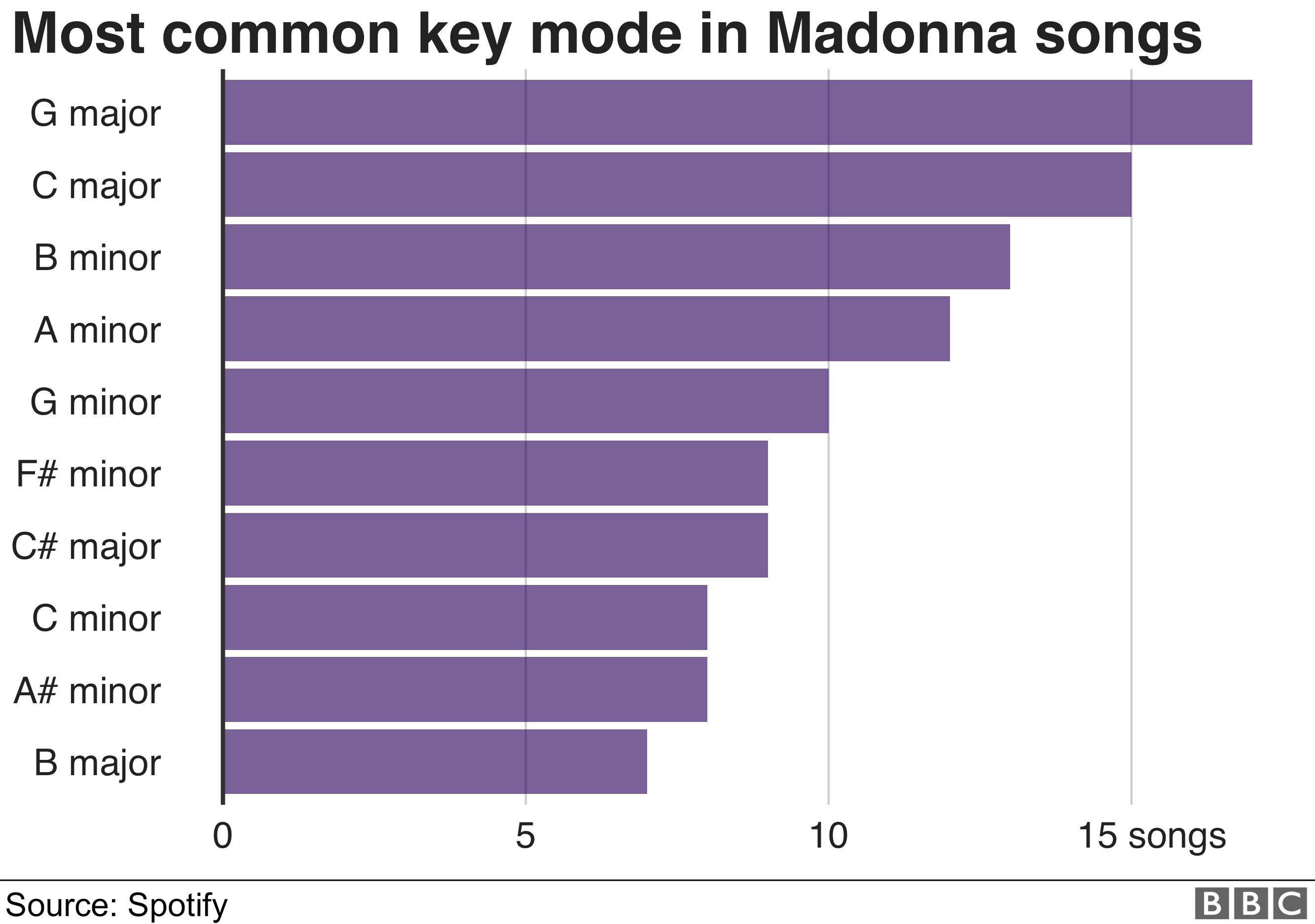 Chart: Madonna's most common keys