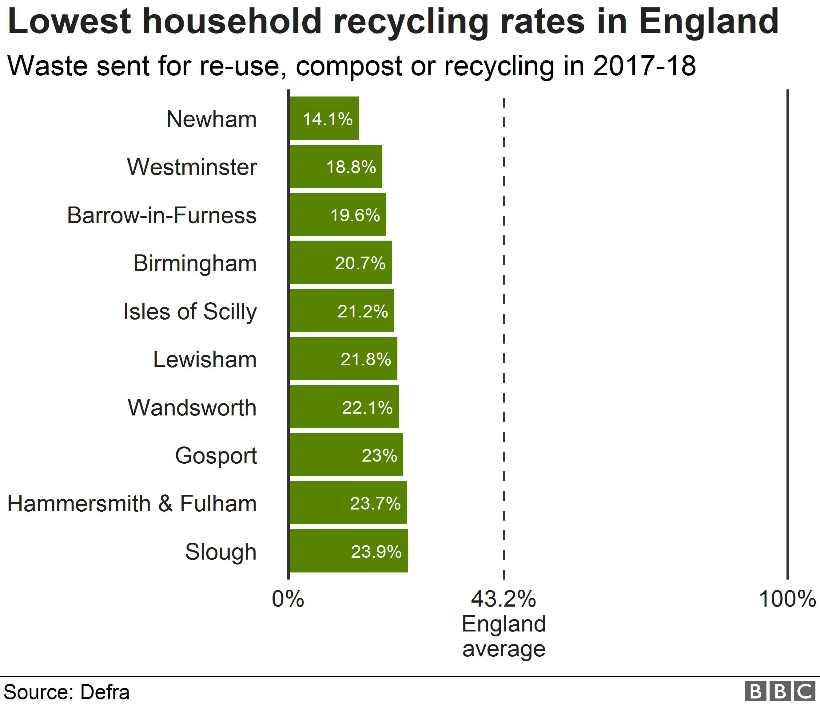 Lowest household recycling rates in England