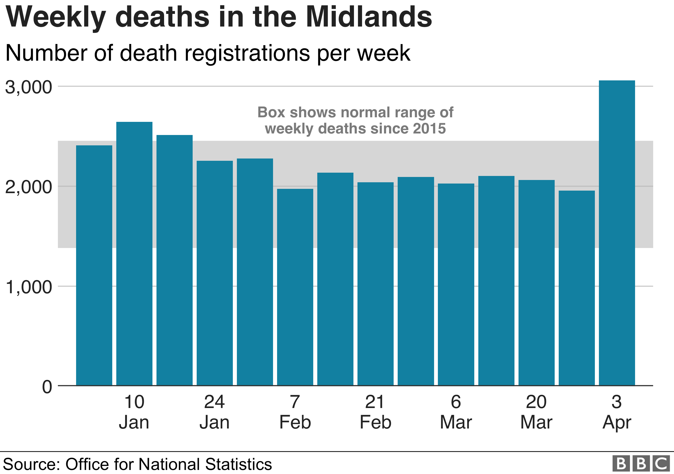 3,058 deaths were registered in the Midlands in the week to 3 April