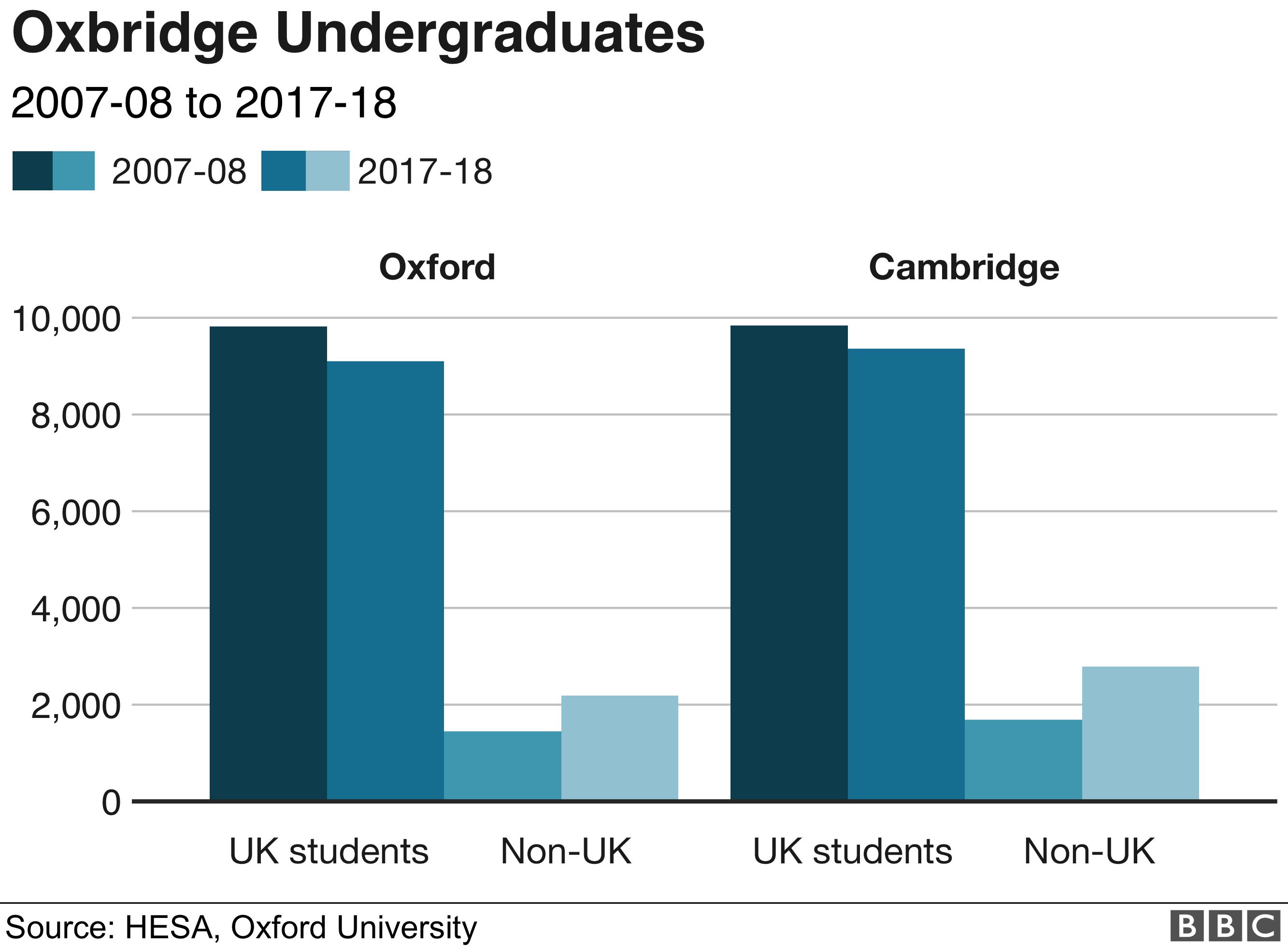 Oxbridge numbers chart