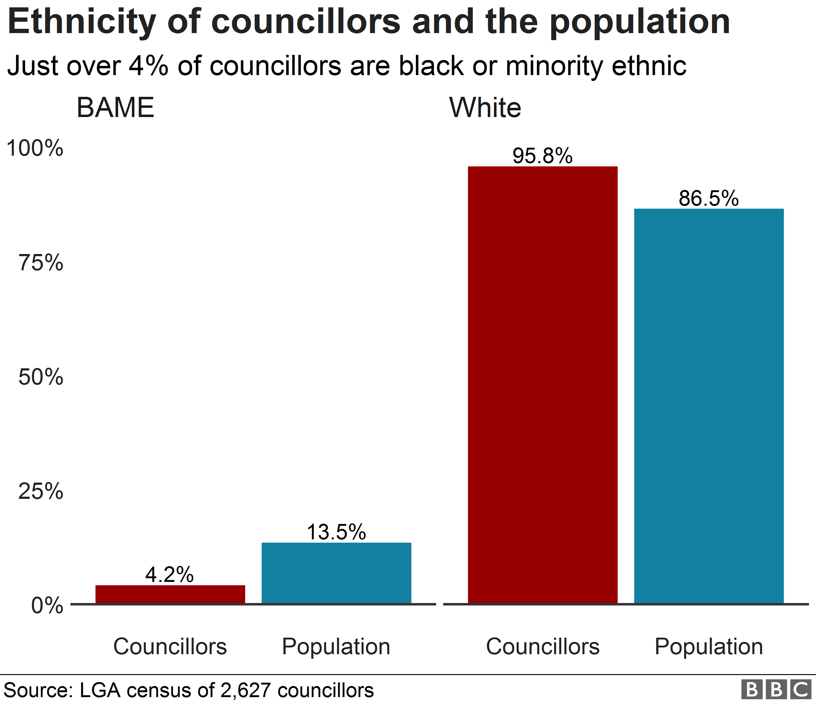 Chart showing ethnicity of councillors and the general population
