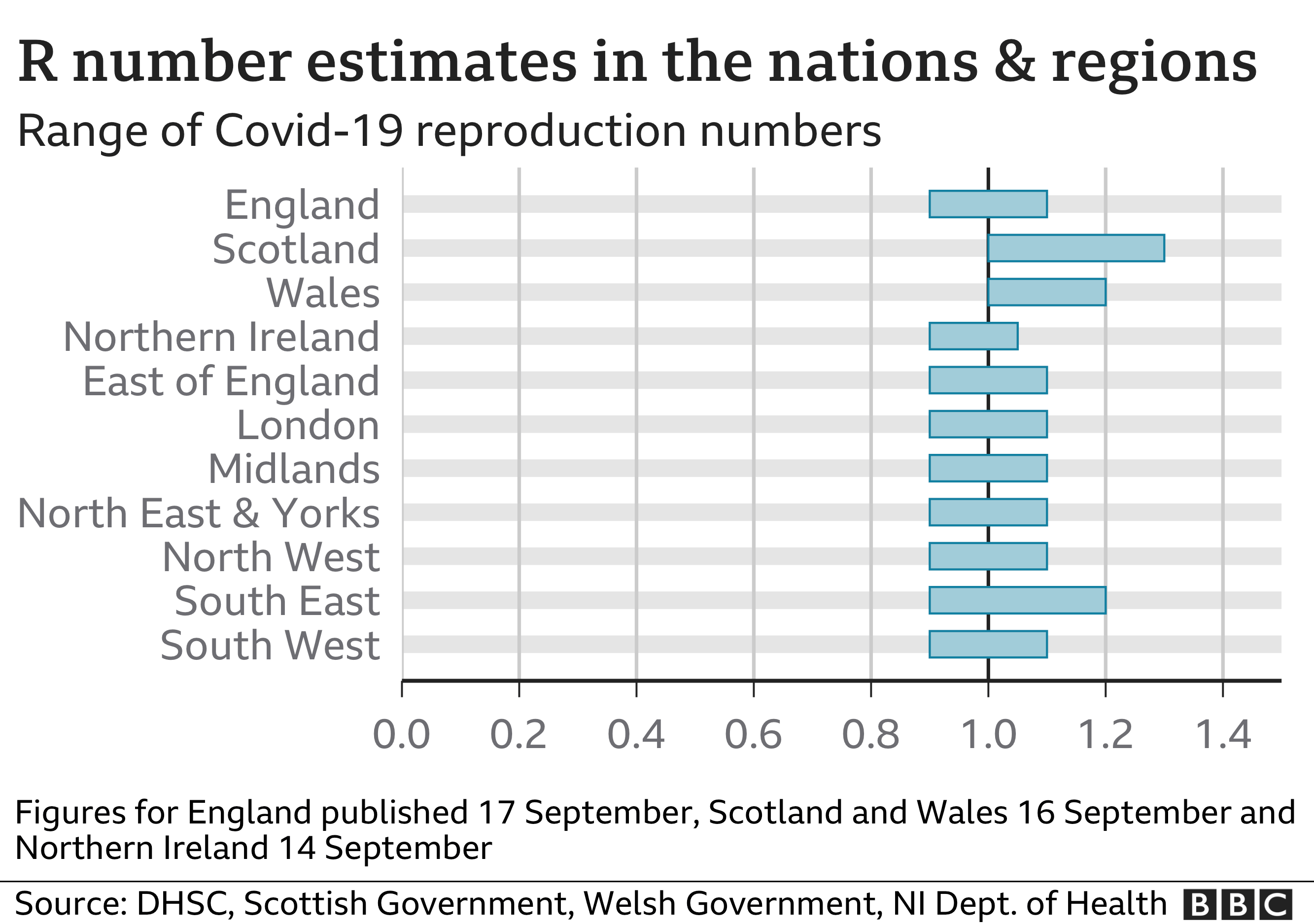 Chart showing R number estimates for nations and regions. Updated 17 September