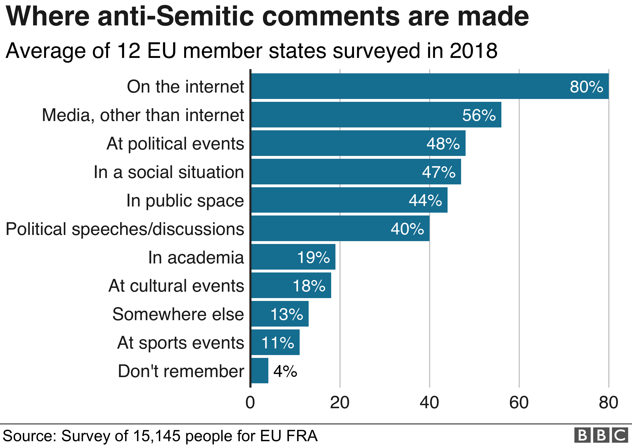 Graphic: Where anti-Semitic comments are made