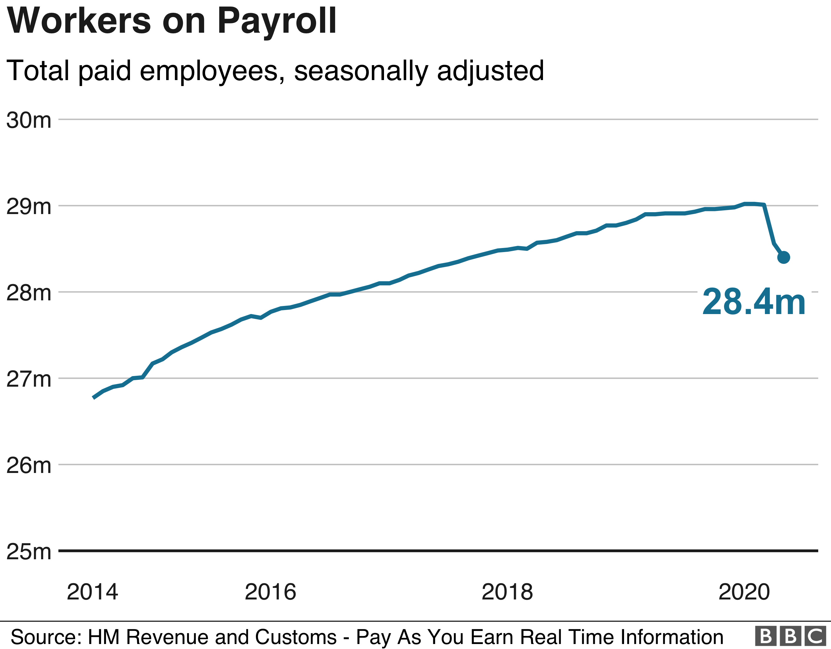 Workers on payroll
