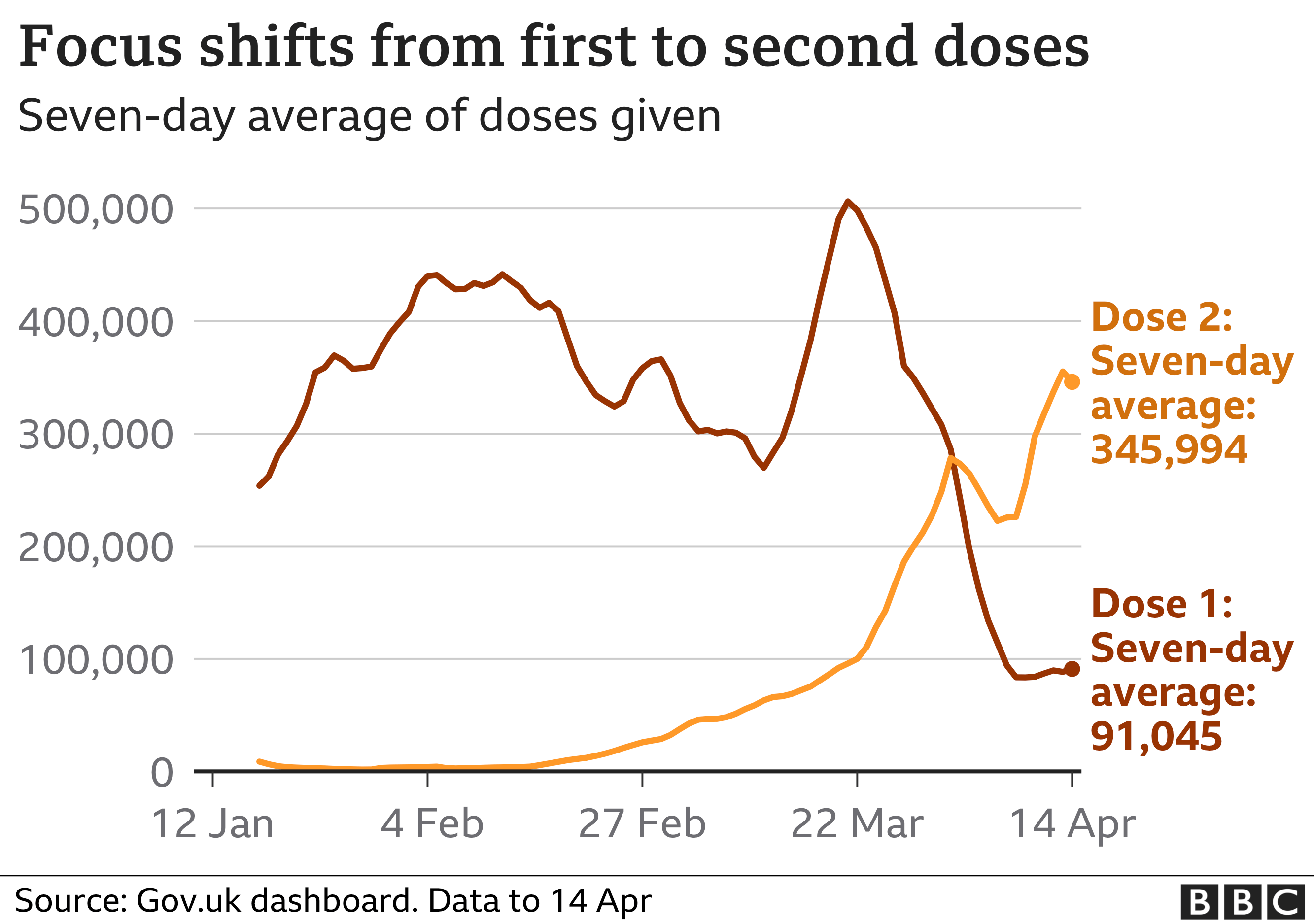 Chart showing daily vaccination figures for first and second doses. Updated 15 April