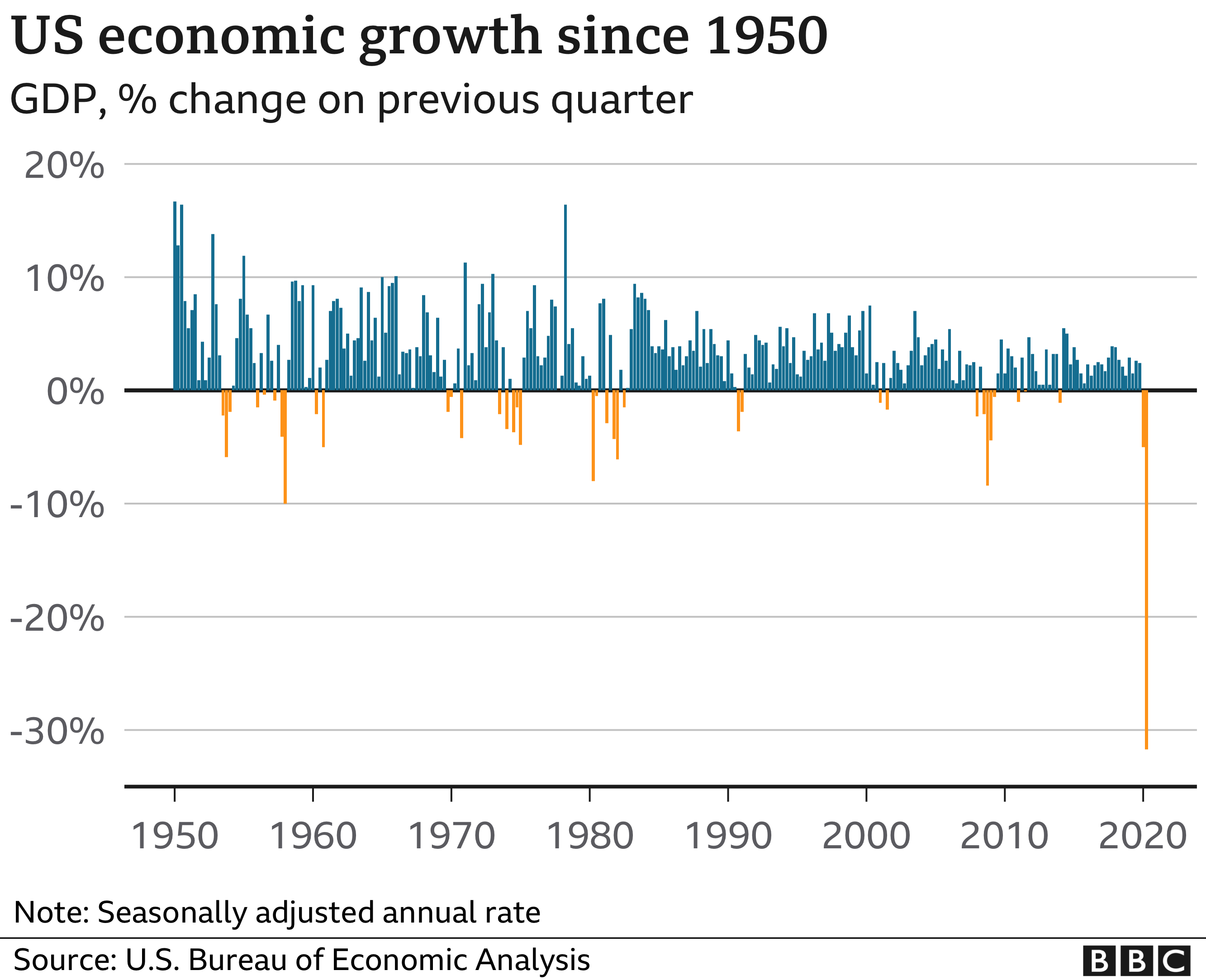 GDP growth since 1950s