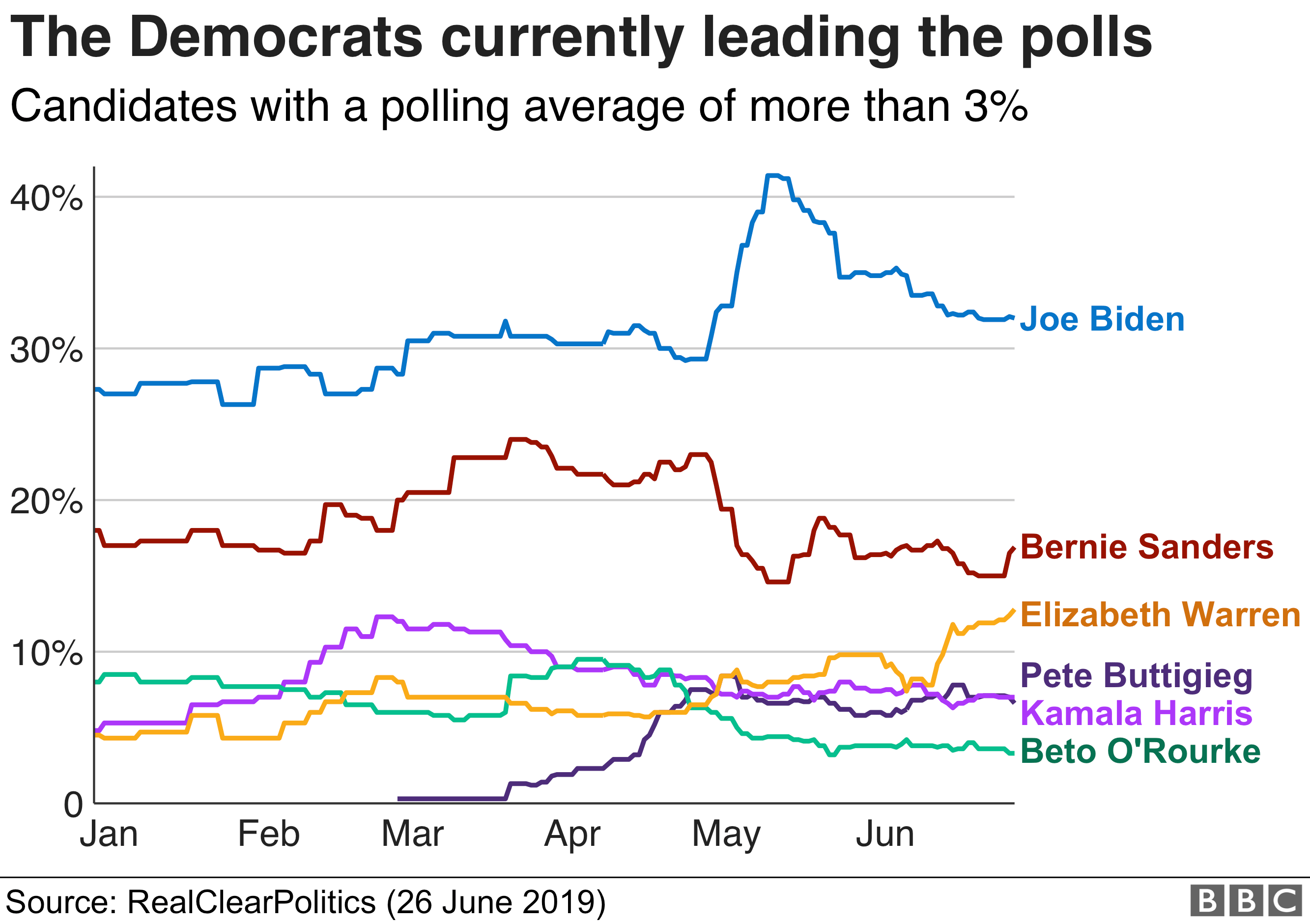Chart showing the Democrats who are leading in the polls