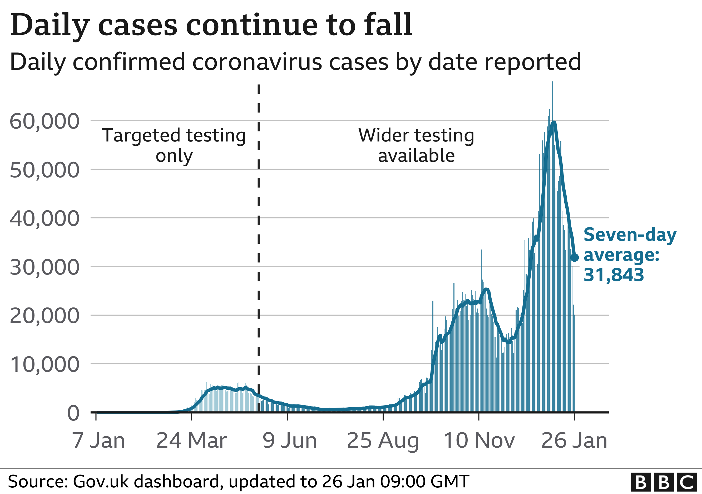 Chart shows daily cases start to fall
