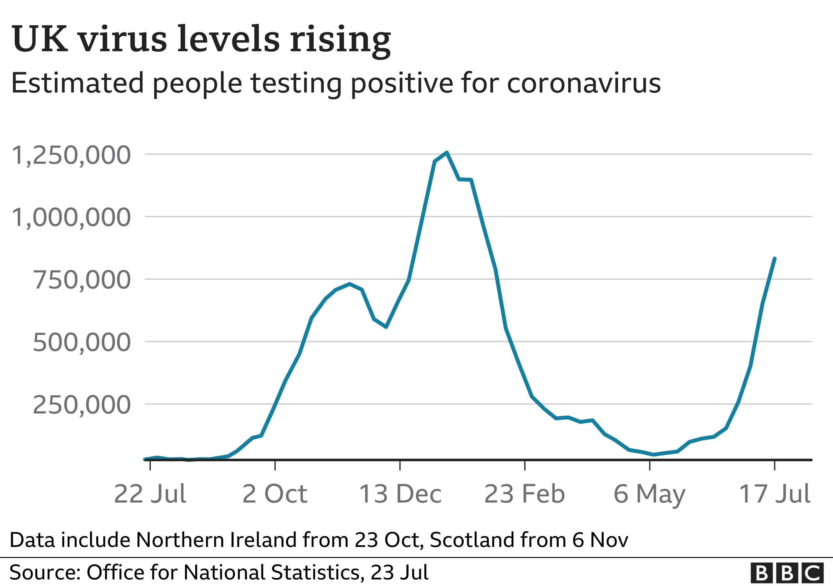 Graph of coronavirus levels