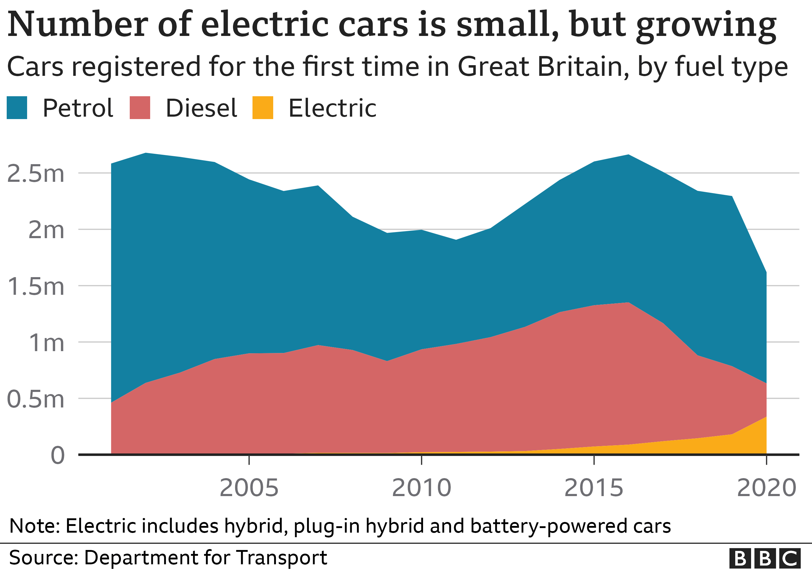 Number of electric, petrol and diesel cars sold in Great Britain