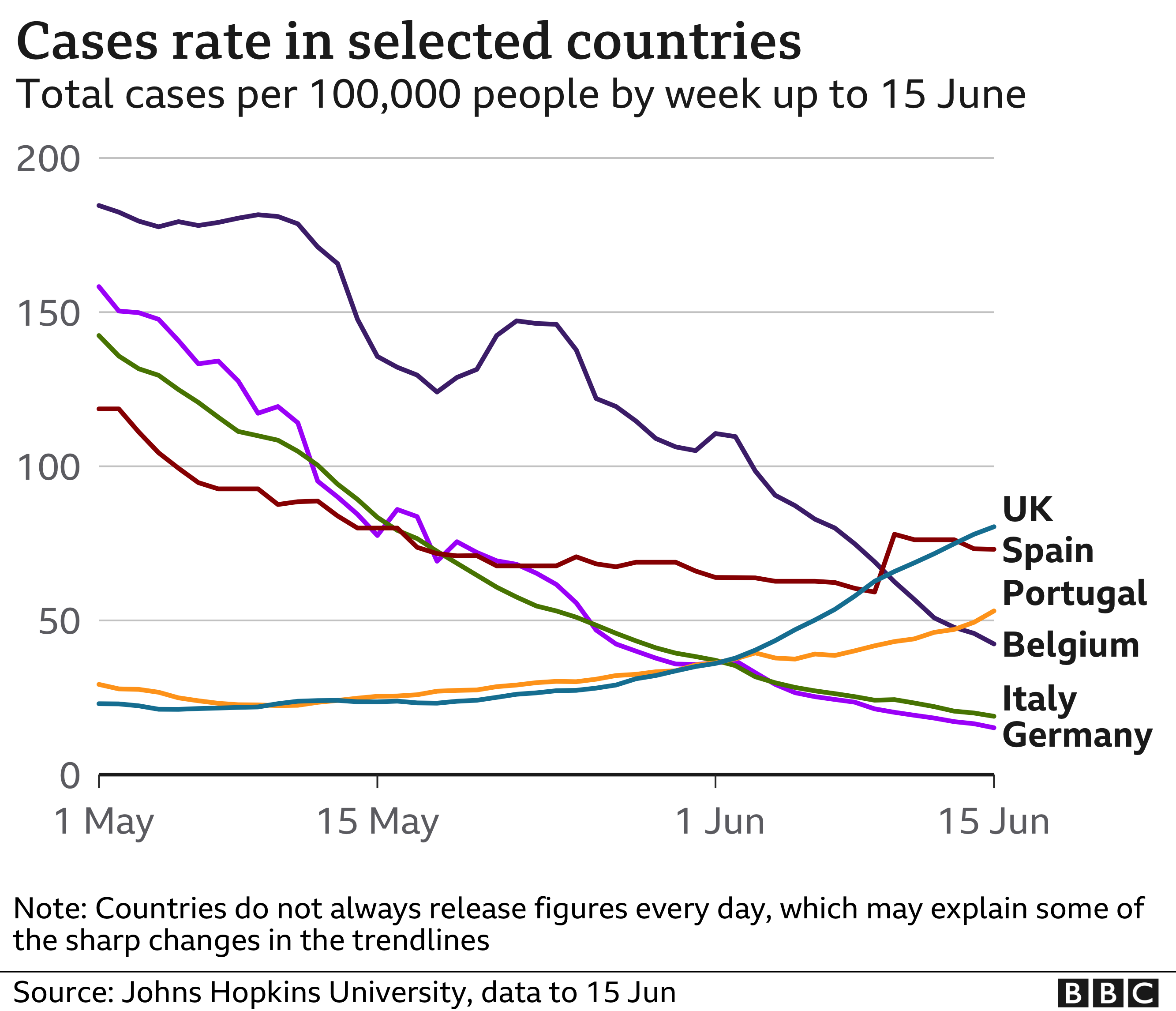 Chart showing case rates across Europe