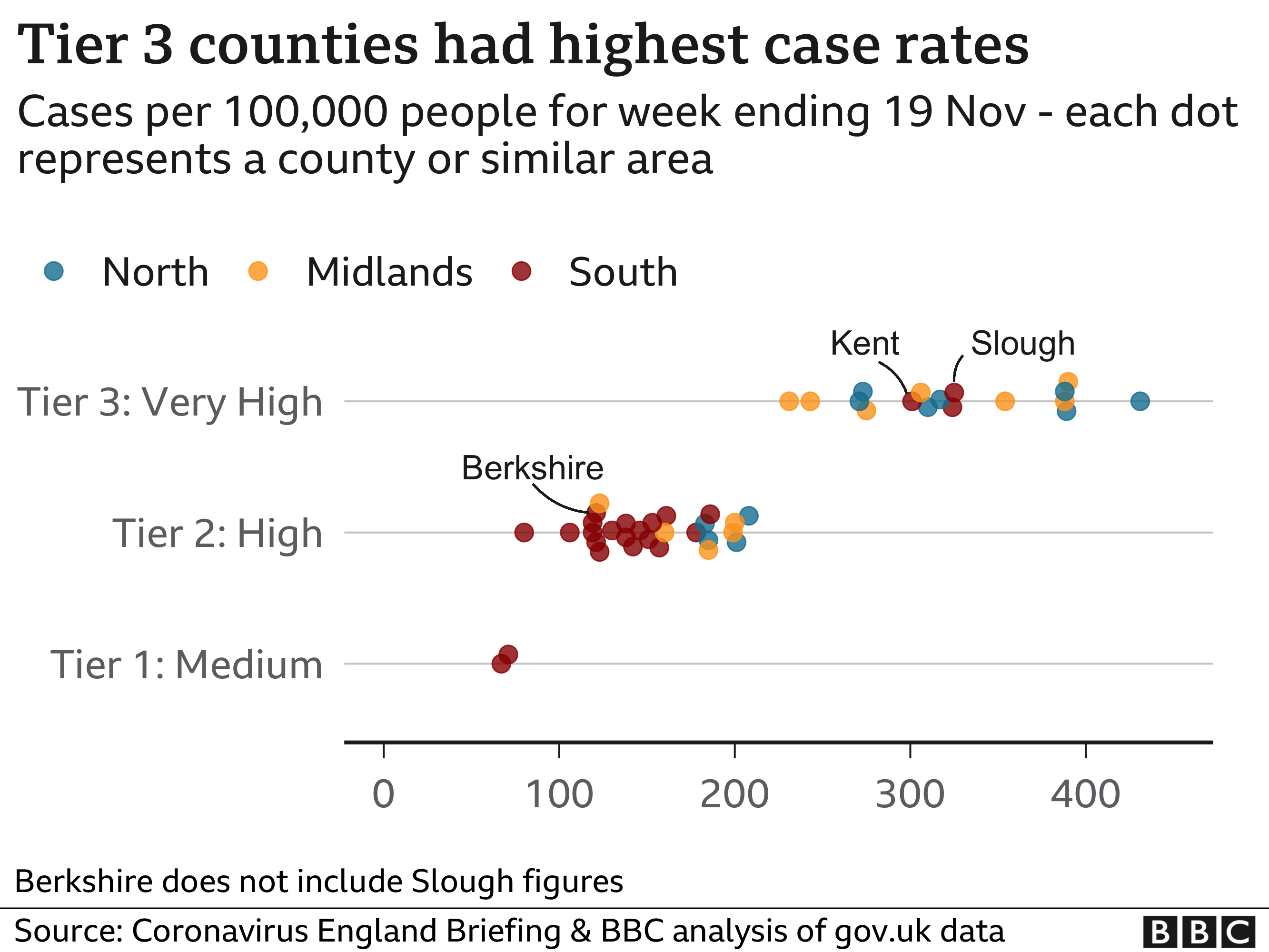 Tier three counties had the highest case rates