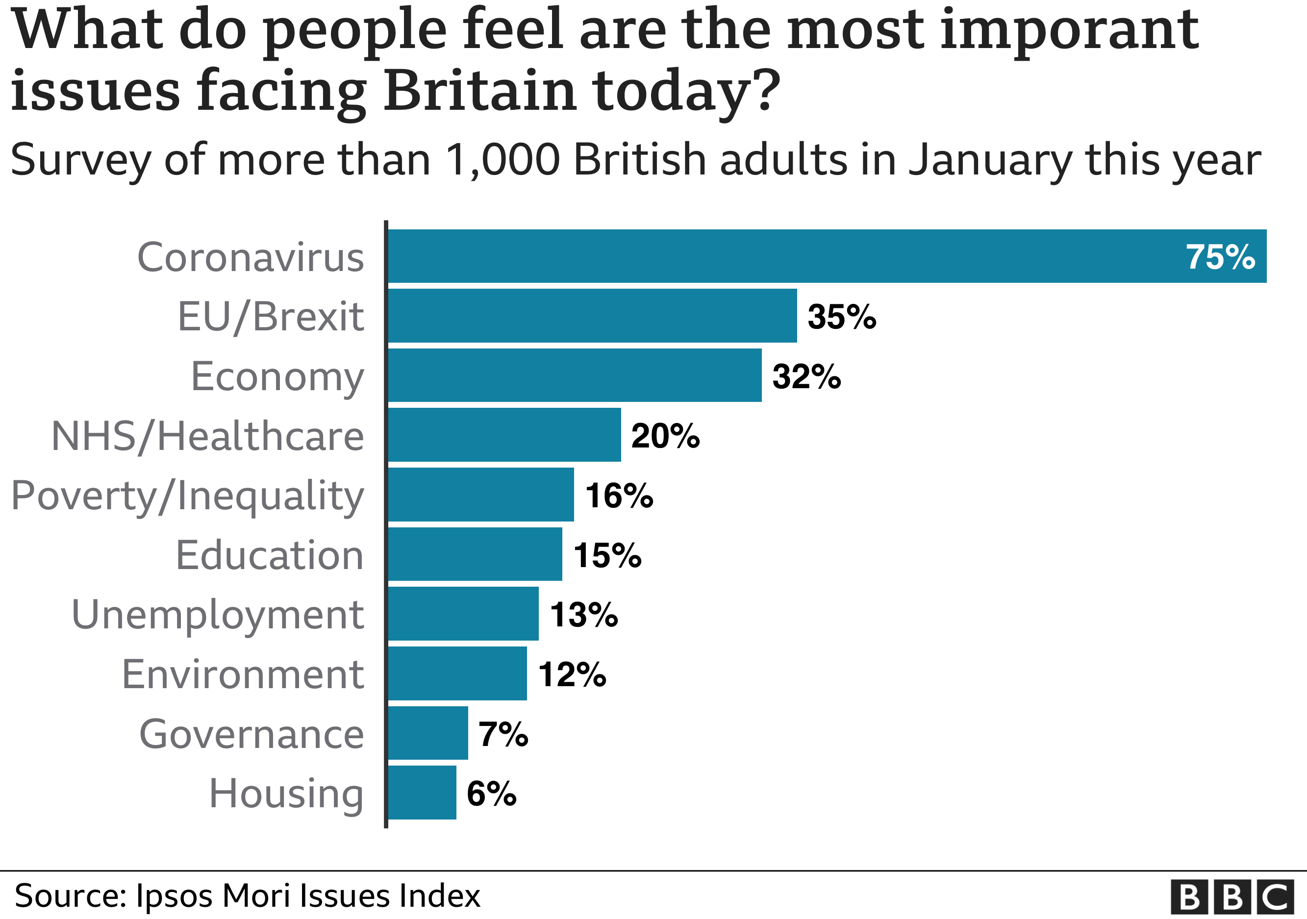 List of issues UK voters consider the most important. Coronavirus 75%, EU/Brexit 35%, Economy 32%, NHS 20%
