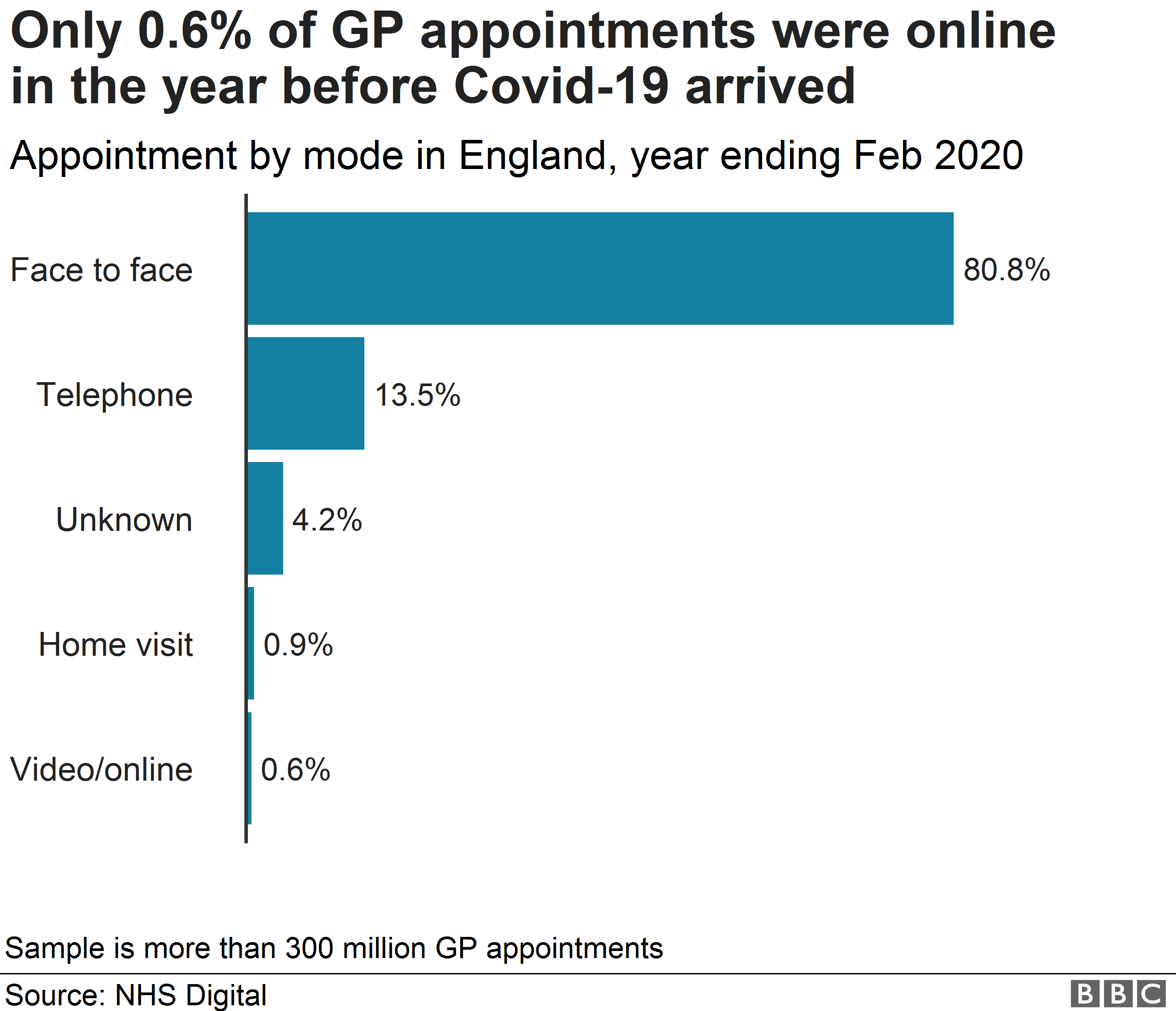 Chart showing how most appointments were face to face