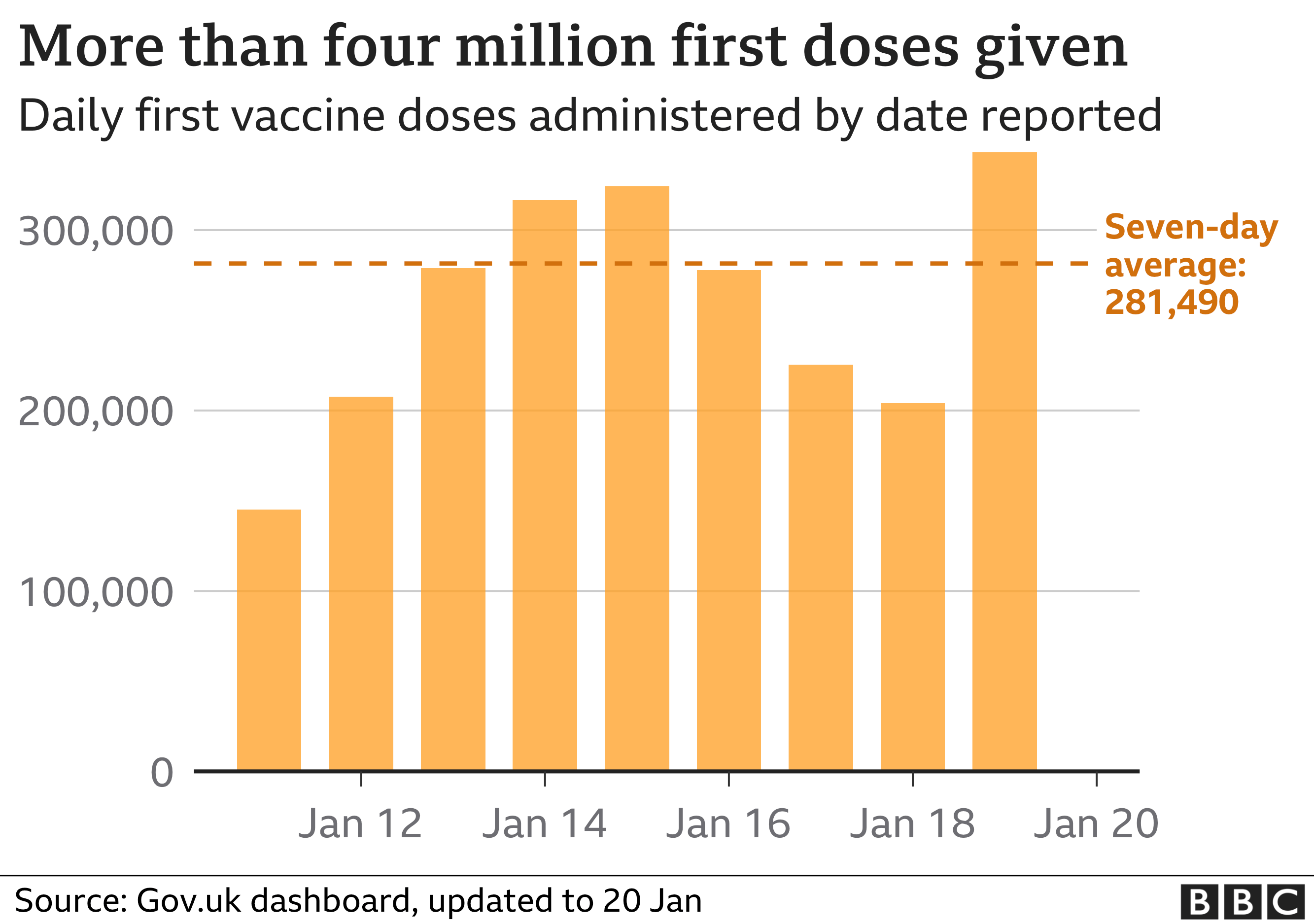 Chart shows daily number of vaccines given