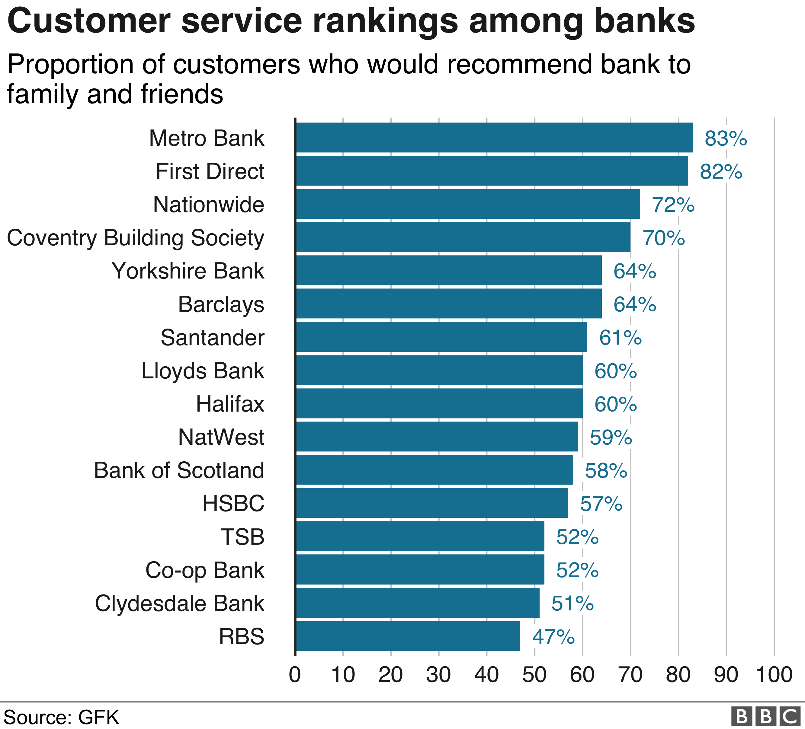 Bank satisfaction rating table