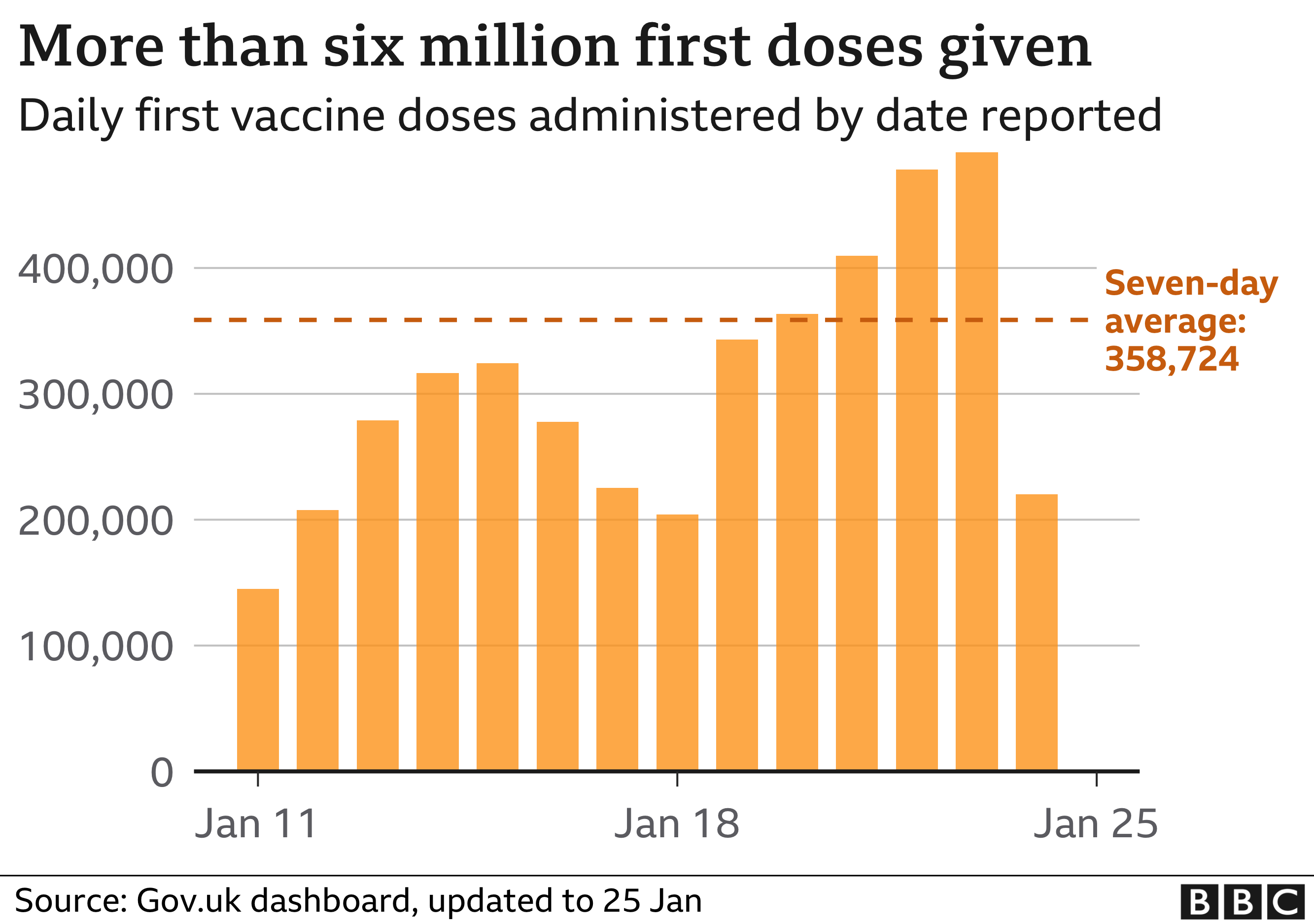 Chart showing more than six million first doses have been given