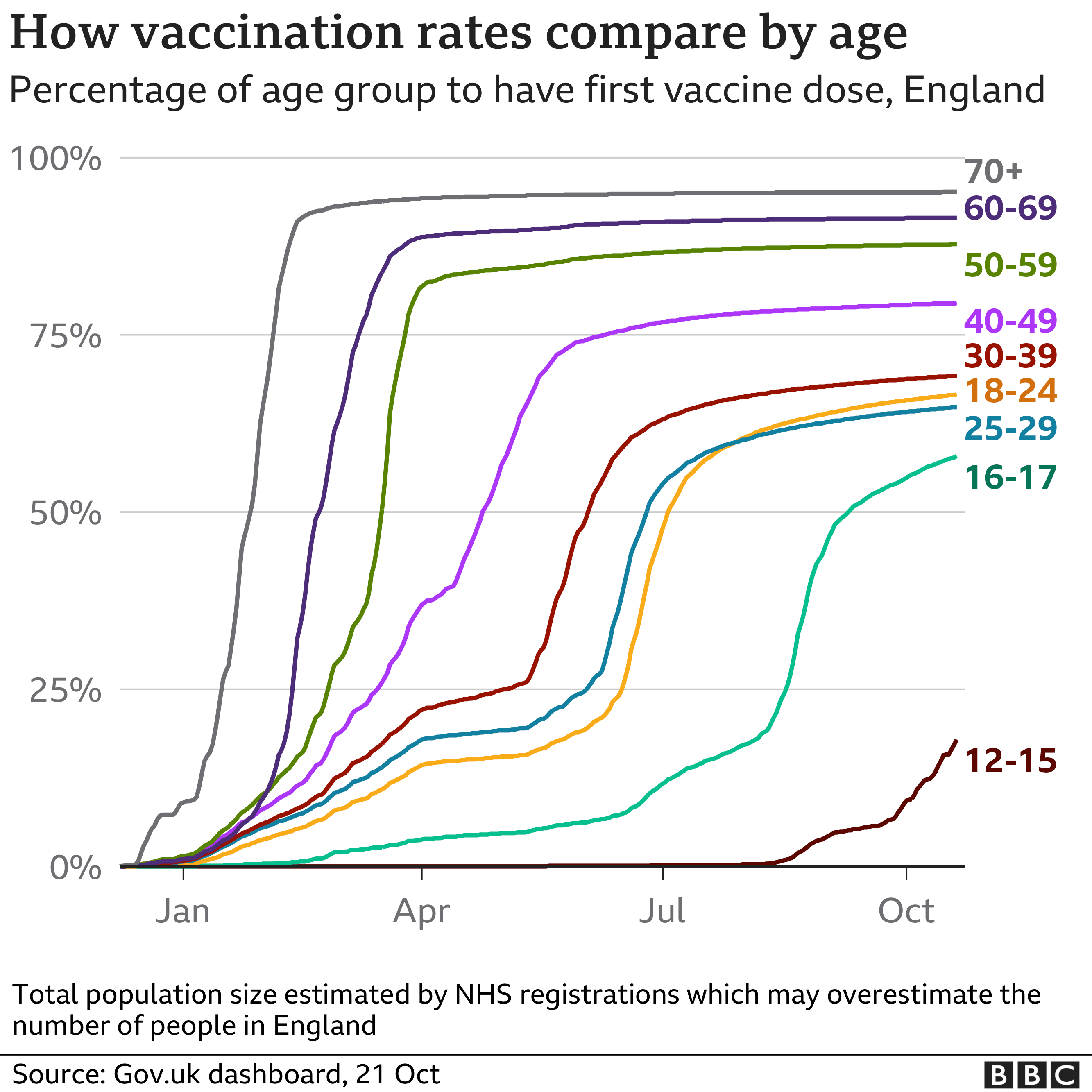 Chart showing vaccination take up by age group