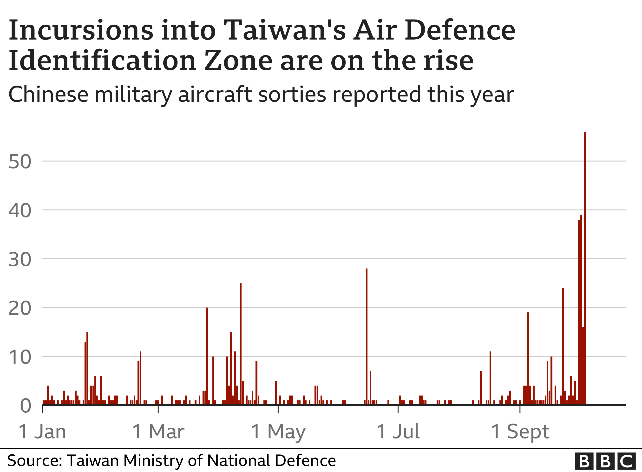 Incursions into Taiwan's aid defence zone