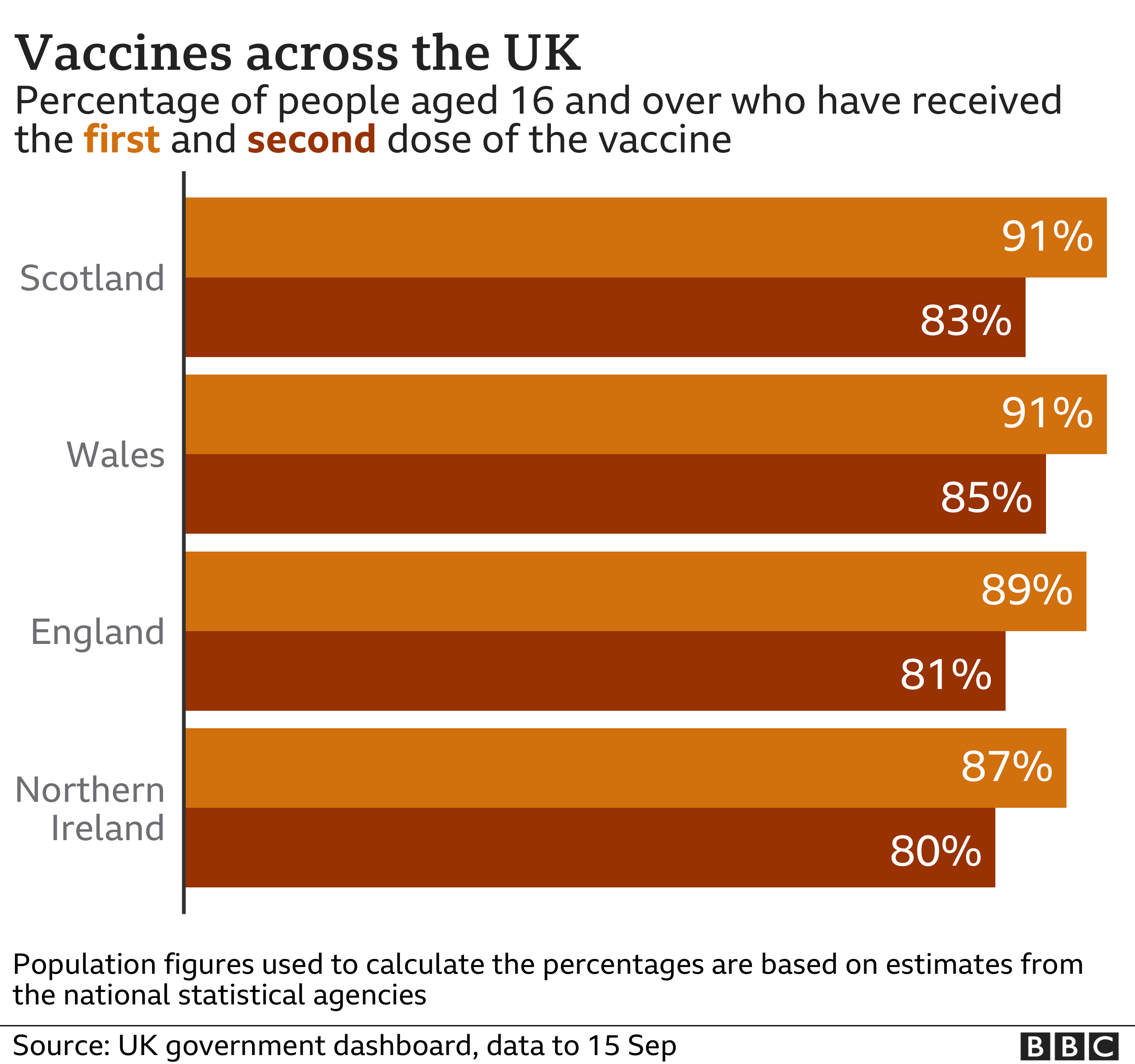 Chart of vaccine take up by UK nation - 91% of those aged 16 and over in Scotland and Wales have had at least one dose, compared with 89% in England and 87% in Northern Ireland