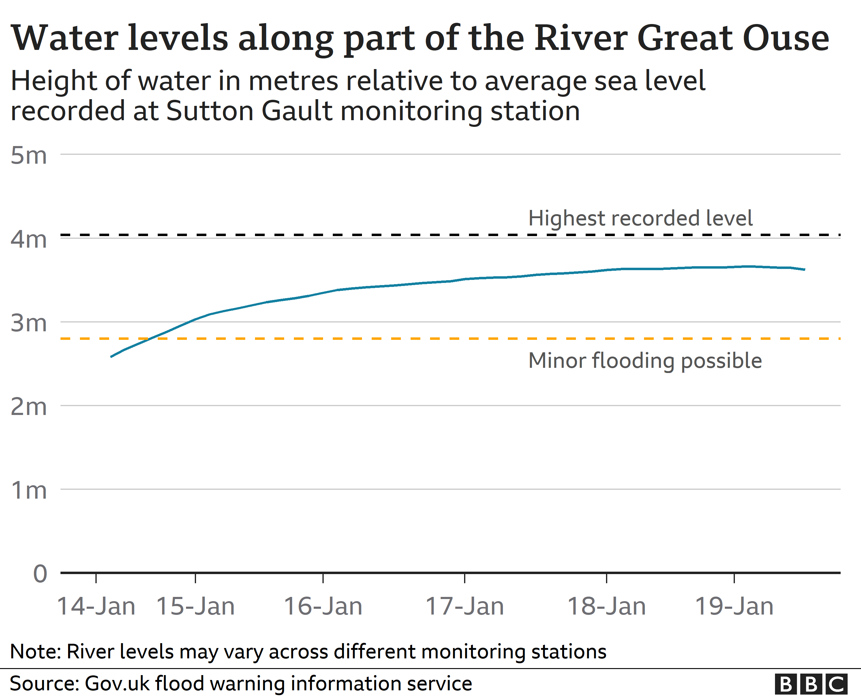 Chart of River Great Ouse levels
