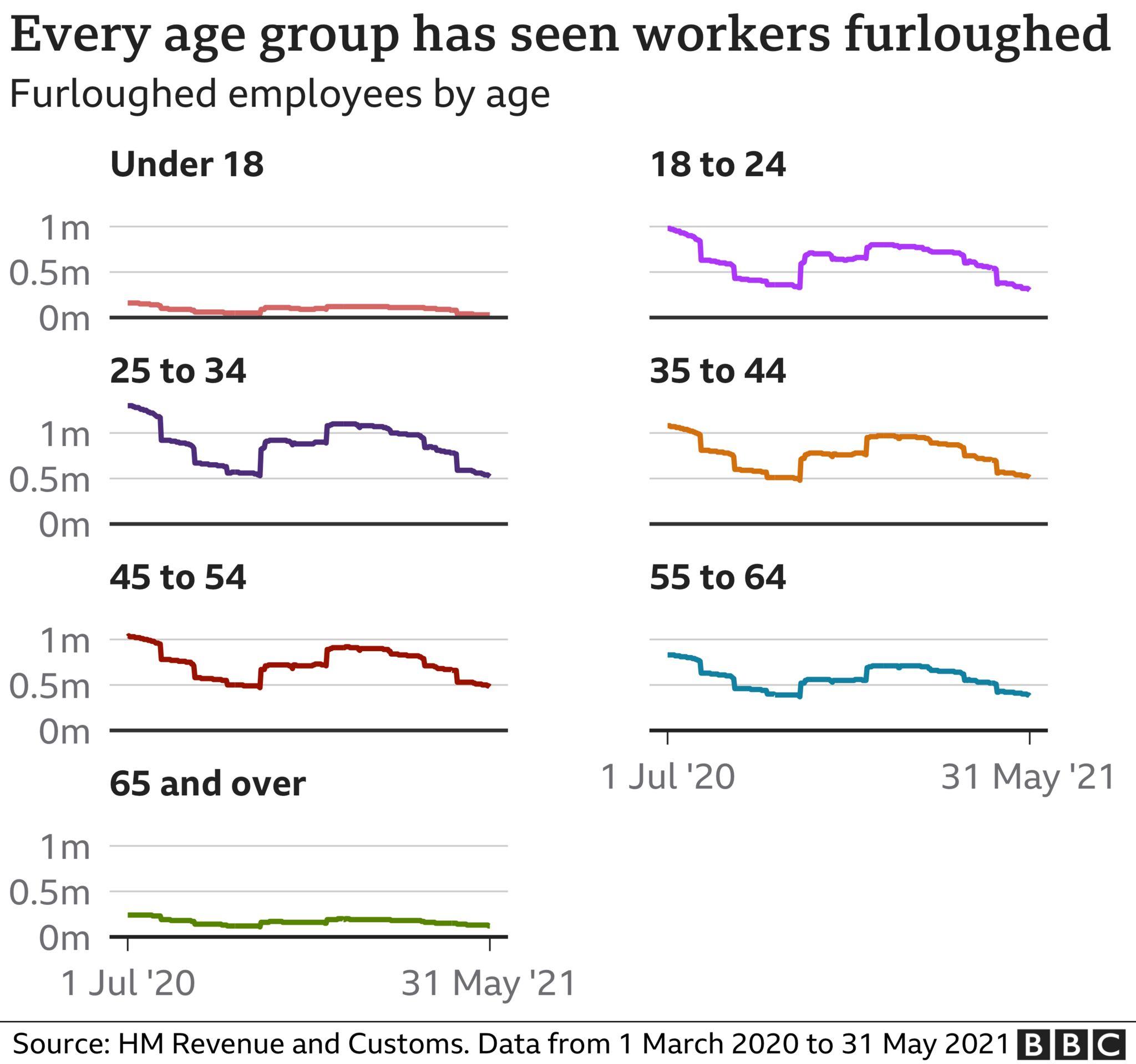 graphic of furlough age breakdown