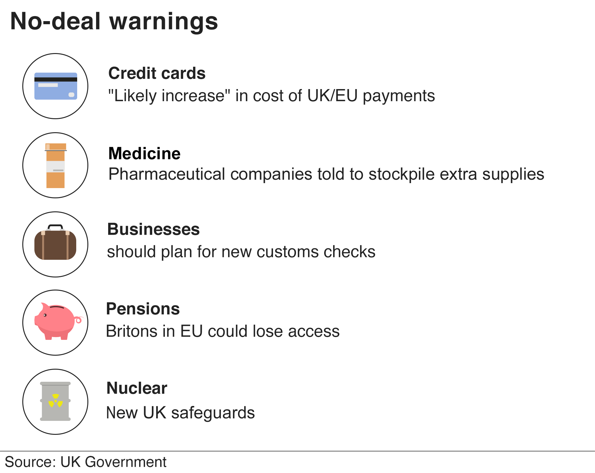 Chart showing Brexit warnings