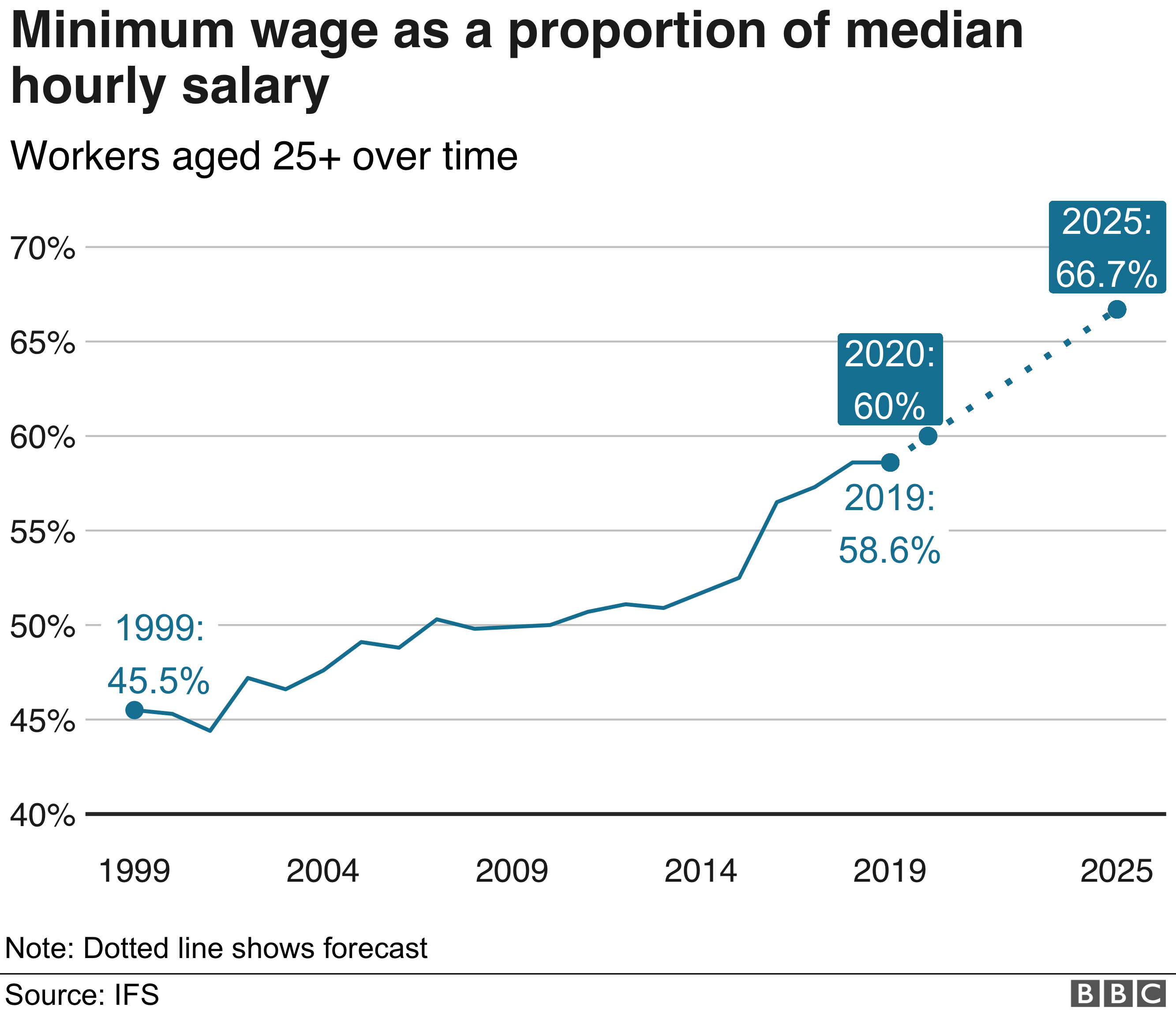 Chart showing minimum wage increases